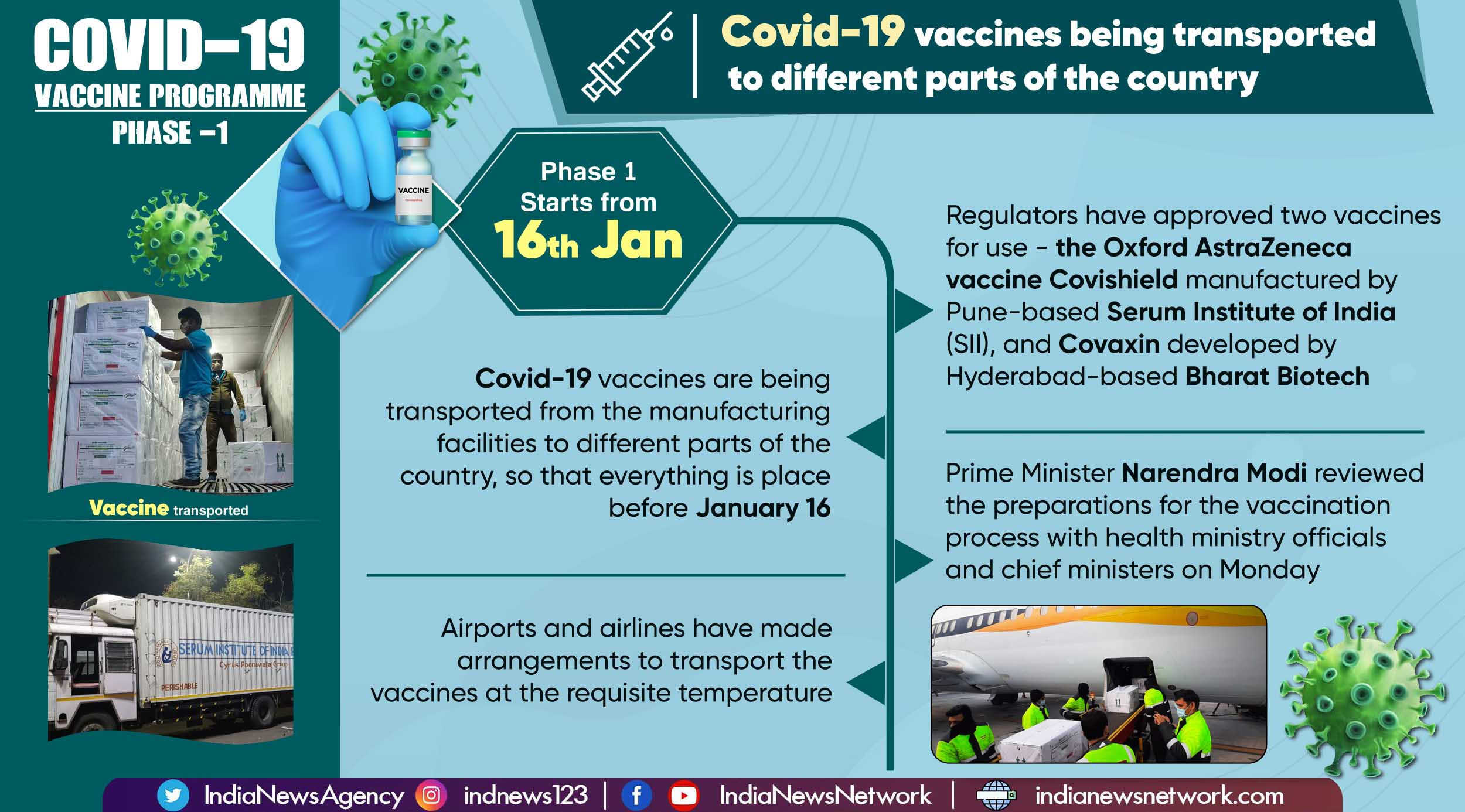 Covid-19 vaccine: All set for January 16 rollout of vaccination process in India