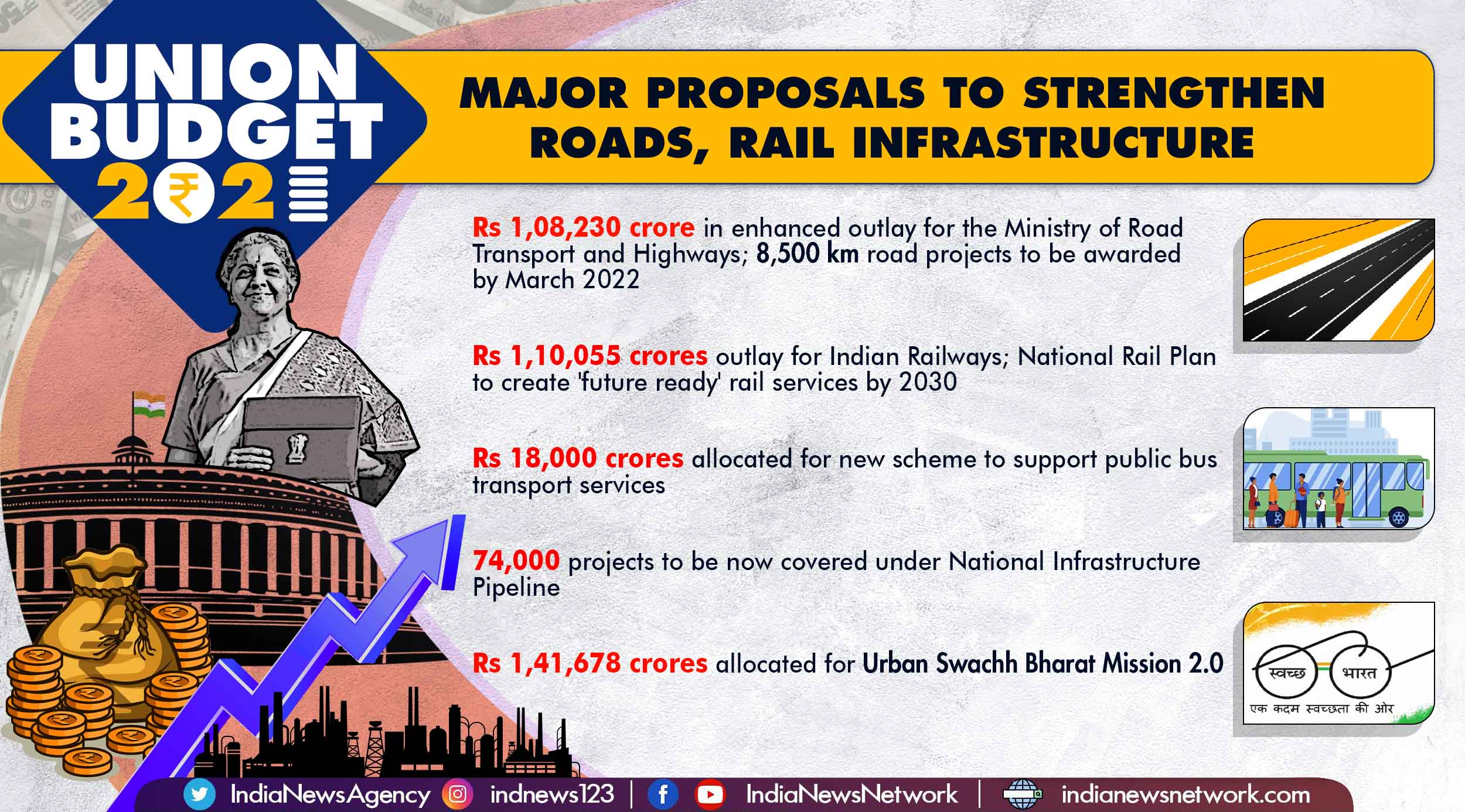 Union Budget 2021: Big boost to infrastructure development, education sector