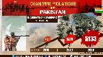 J&K: Ceasefire violations by Pakistan see steep spike in 2020