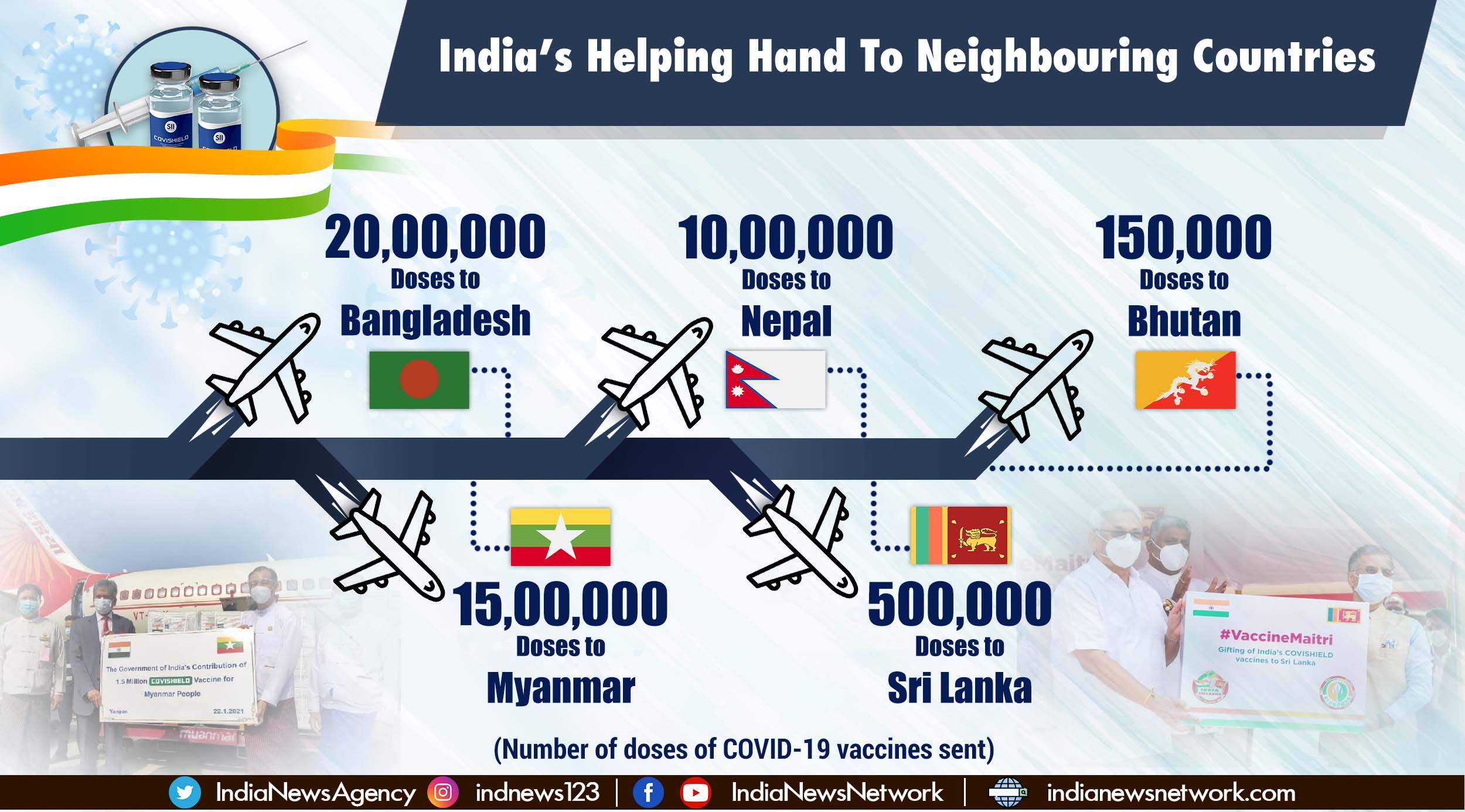 India has reached out to 17 countries under its vaccine diplomacy