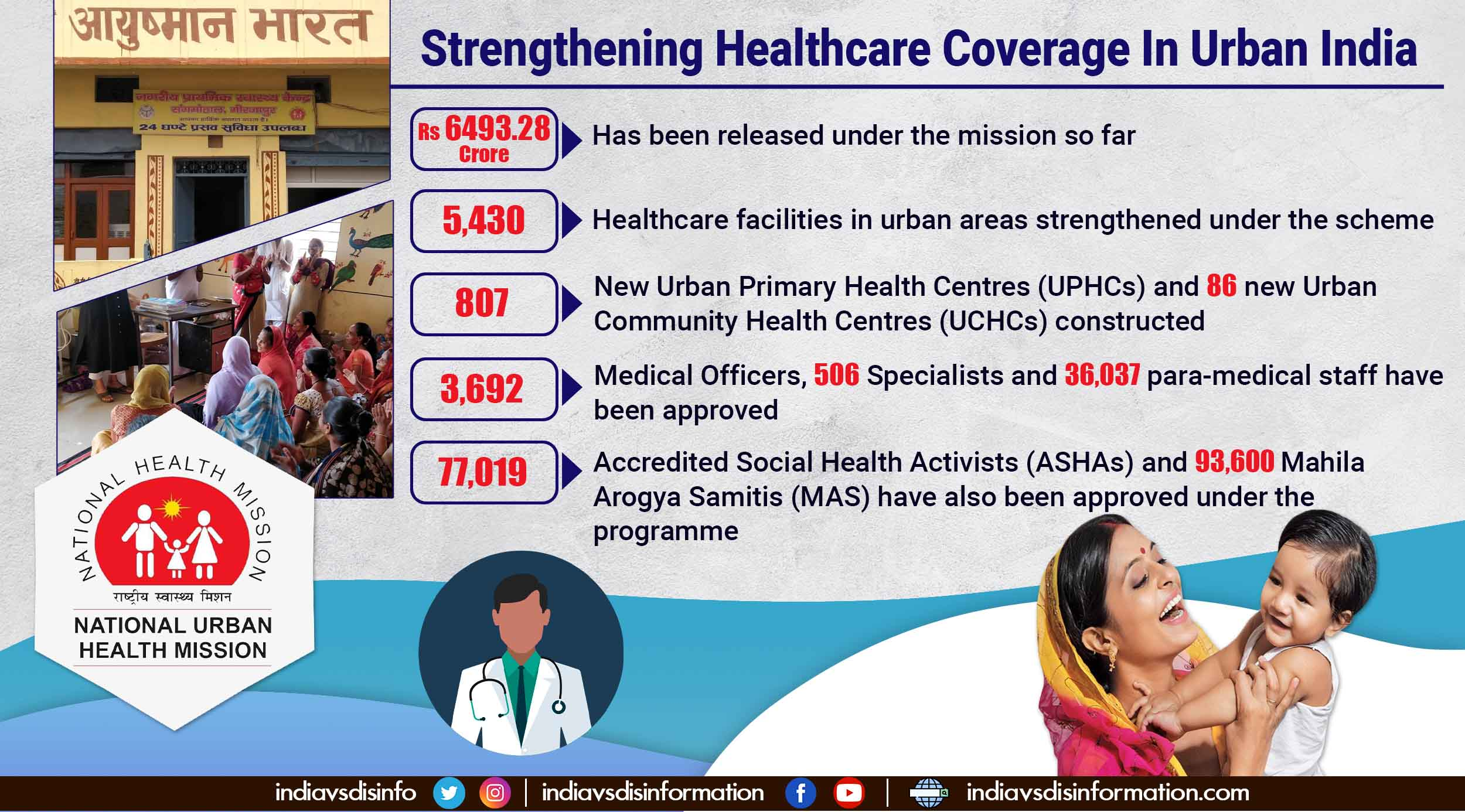 Over 5,000 healthcare facilities strengthened under National Urban Health Mission