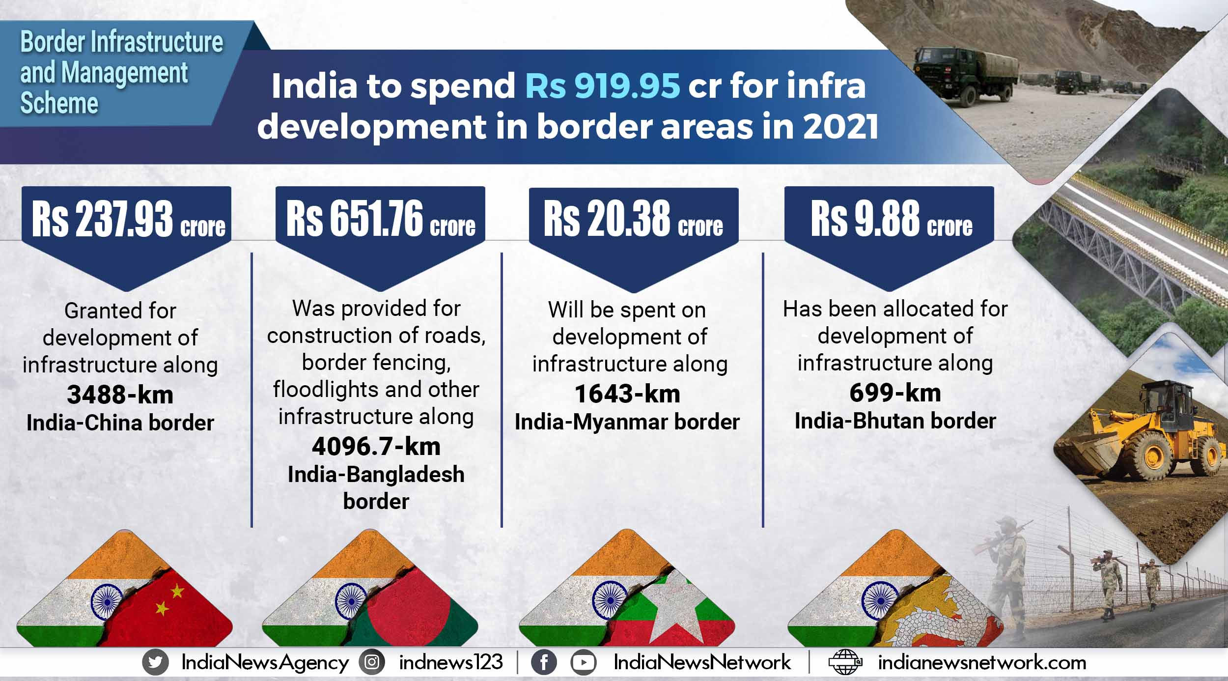 India to spend Rs 919.95 cr for infra development in border areas in 2021