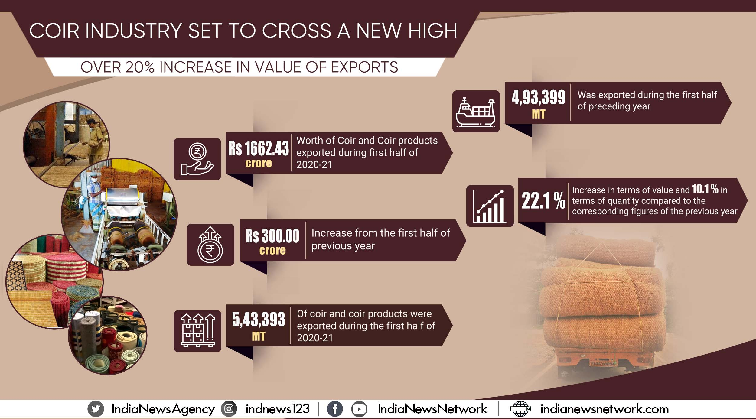 With growing exports and domestic consumption, coir industry set to touch new high