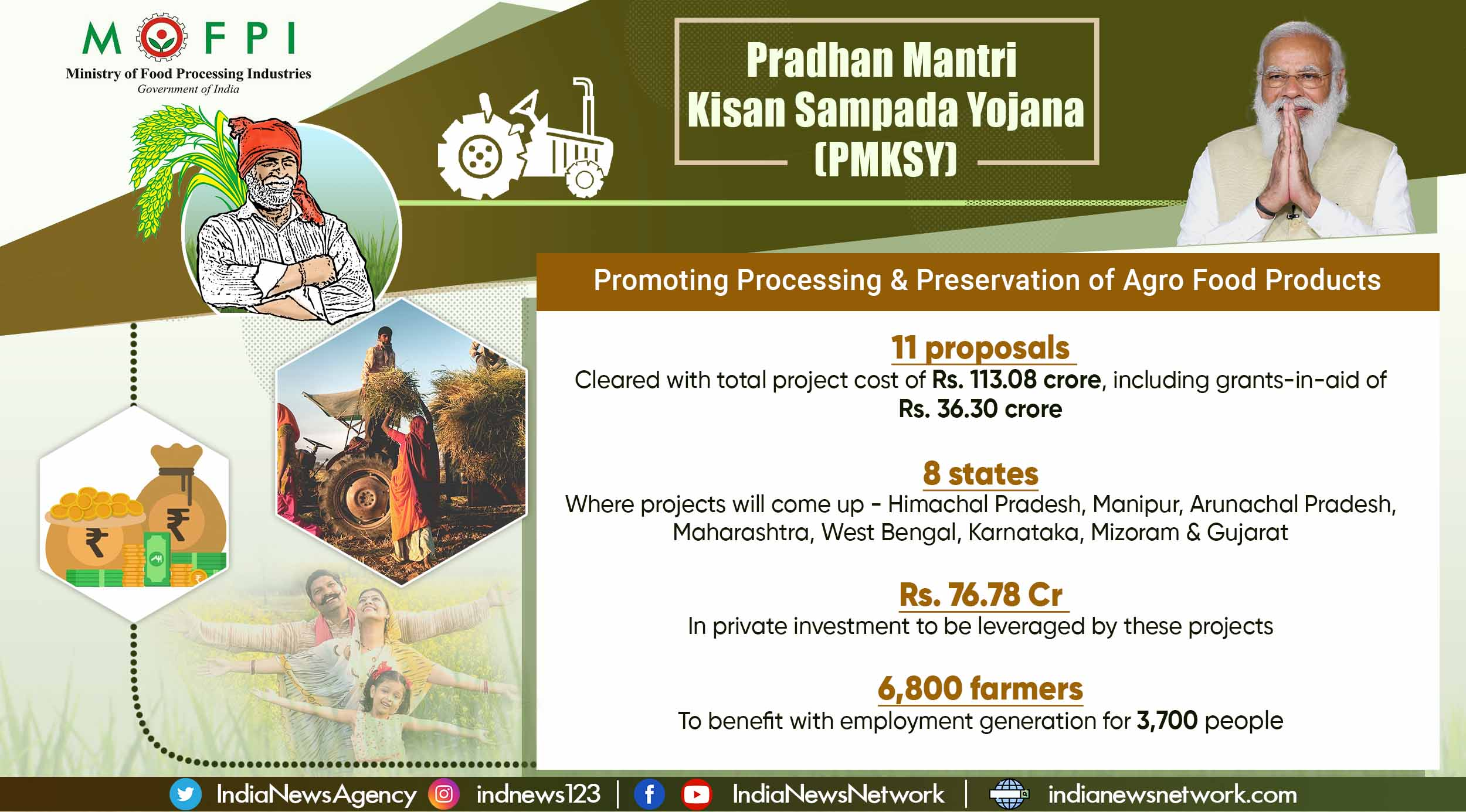 Boost to food processing, projects worth over Rs 360 crores cleared