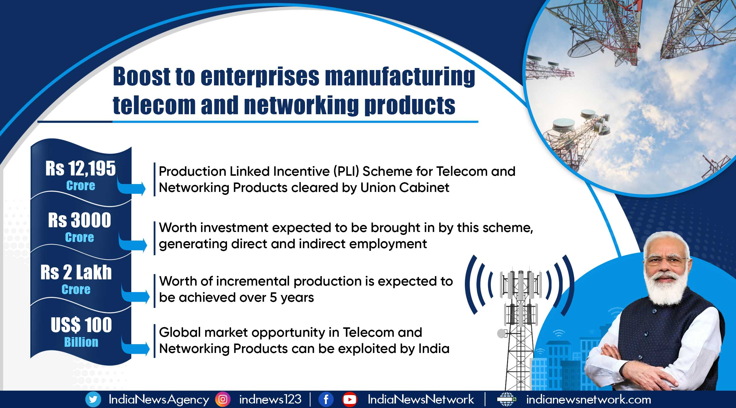 Promoting India as hub of global telecom manufacturing