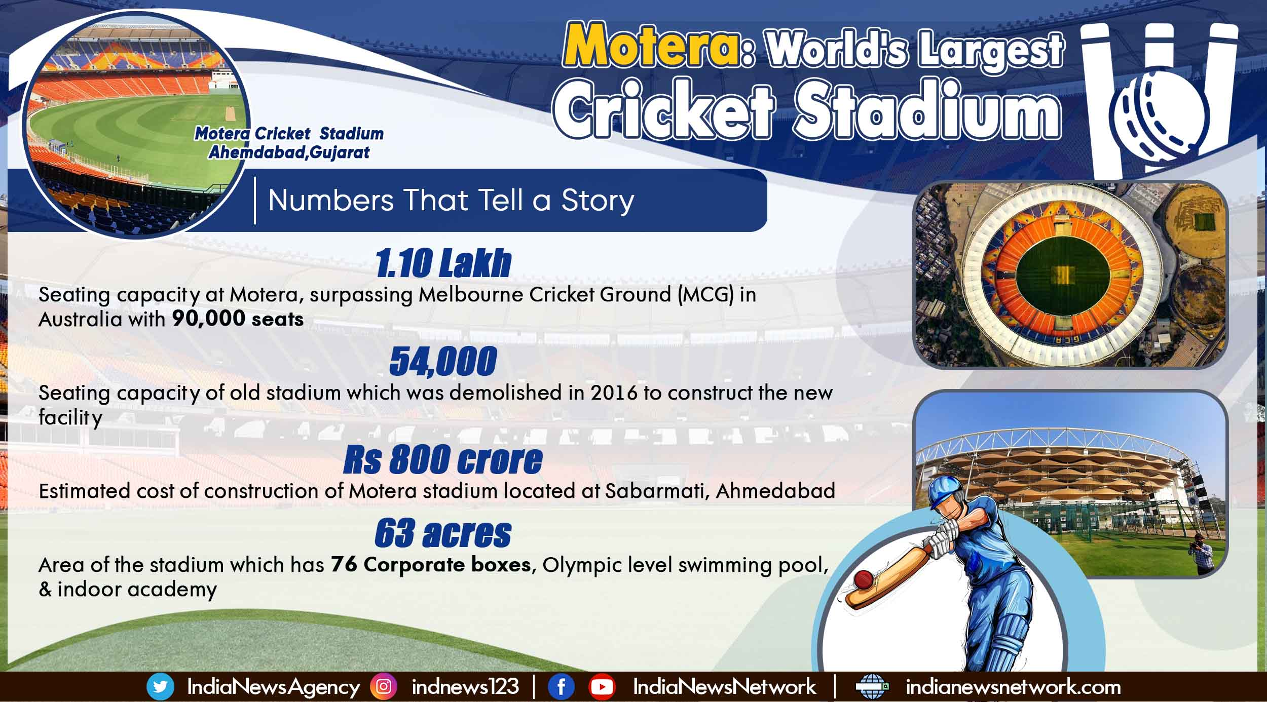 With seating for 1.10 lakh people, Gujarat's Motera becomes world's largest cricket stadium