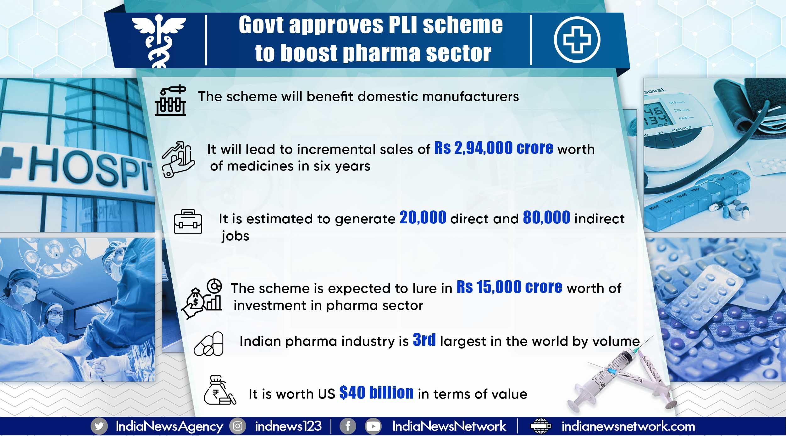 Govt approves PLI scheme to boost pharma sector