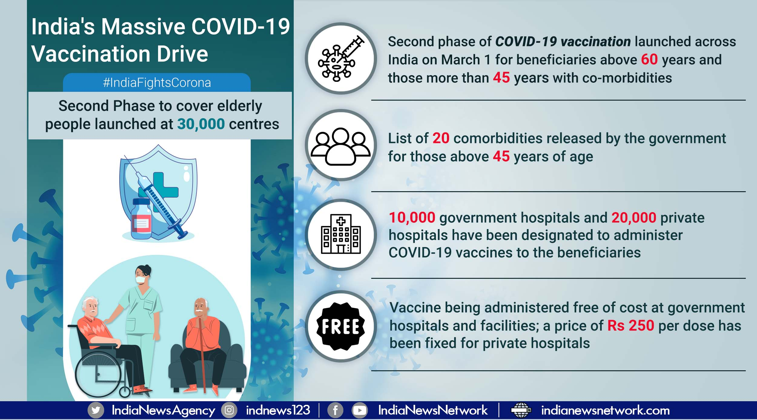 Phase 2 of massive COVID-19 vaccination drive begins; will cover elderly, those with comorbidities
