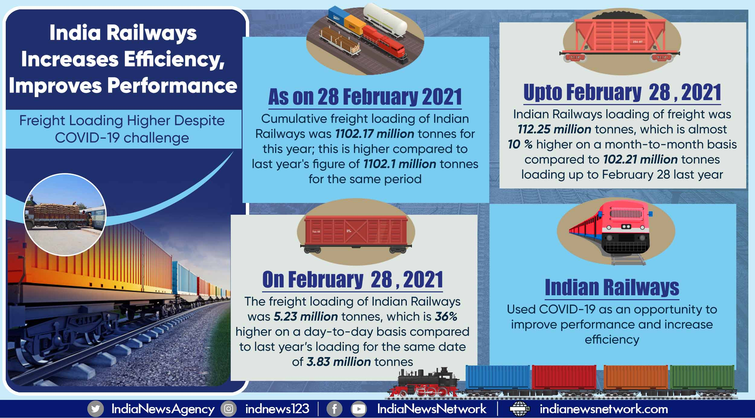 Despite COVID-19, Indian Railways crosses last year's freight loading for period ending Feb 28