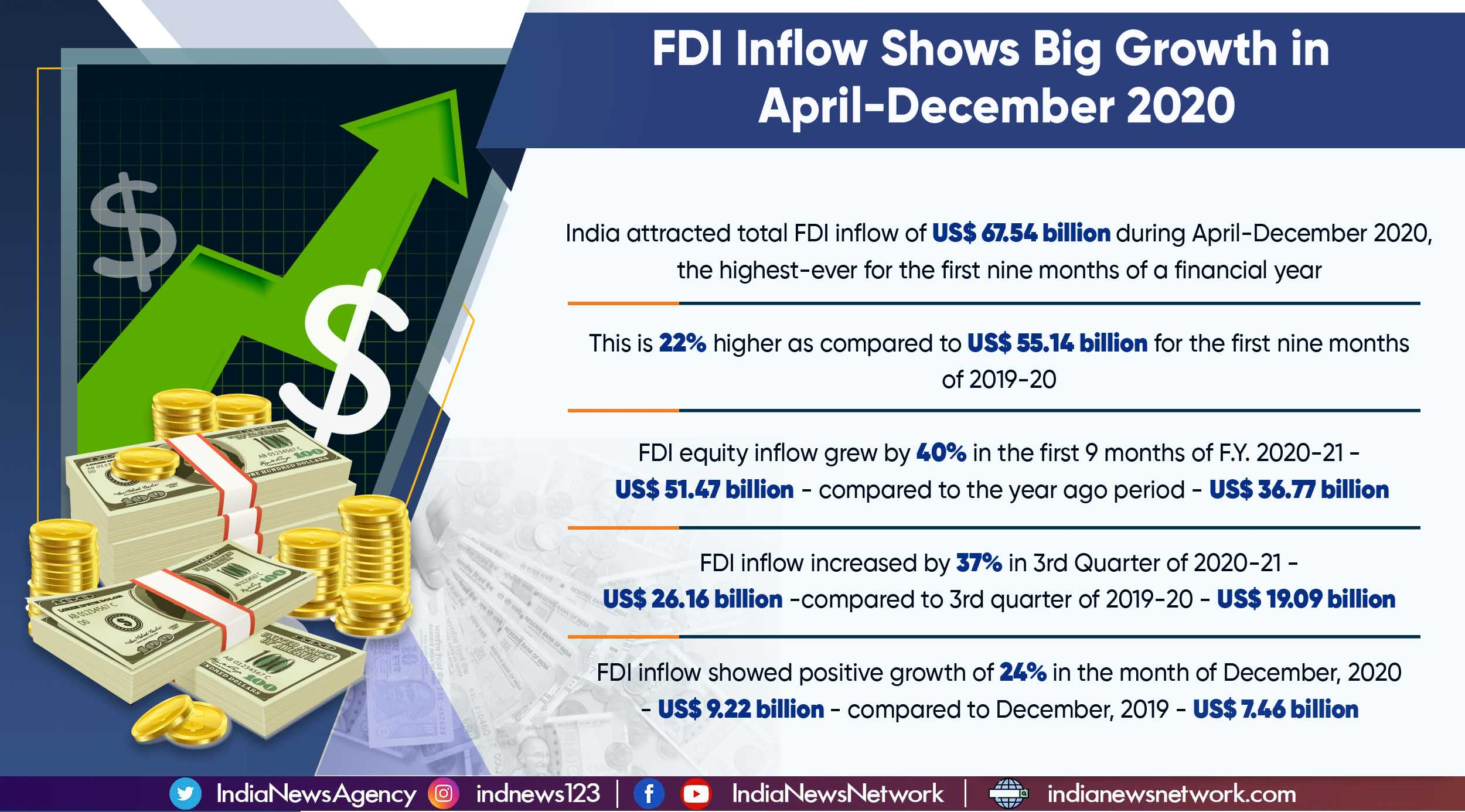 India records FDI inflow of US$ 67.54 billion during April-December 2020
