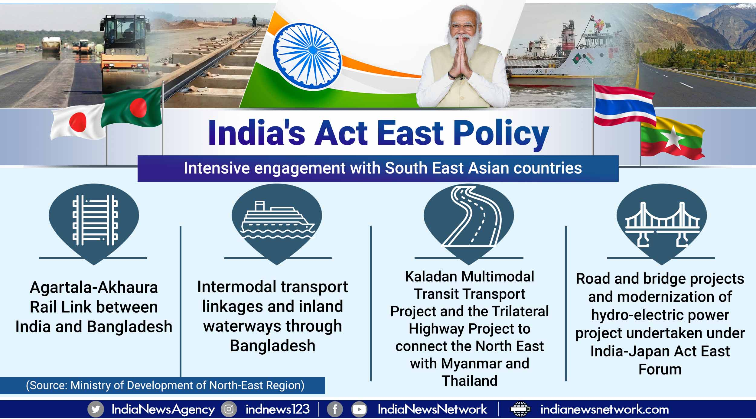 Connectivity an important element of India's Act East policy