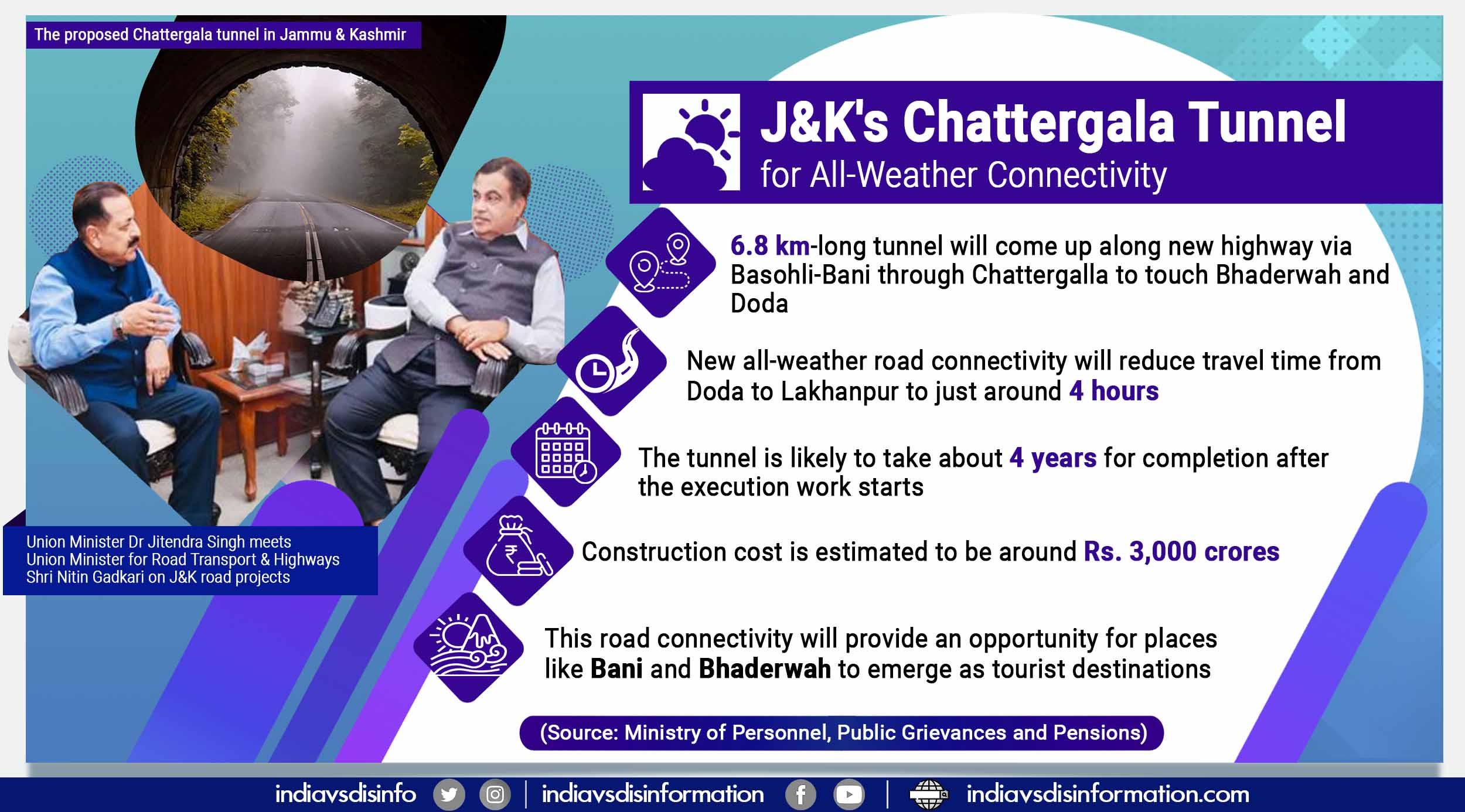Chattergala Tunnel to give all-weather road connectivity between J&K's Doda, Kathua districts