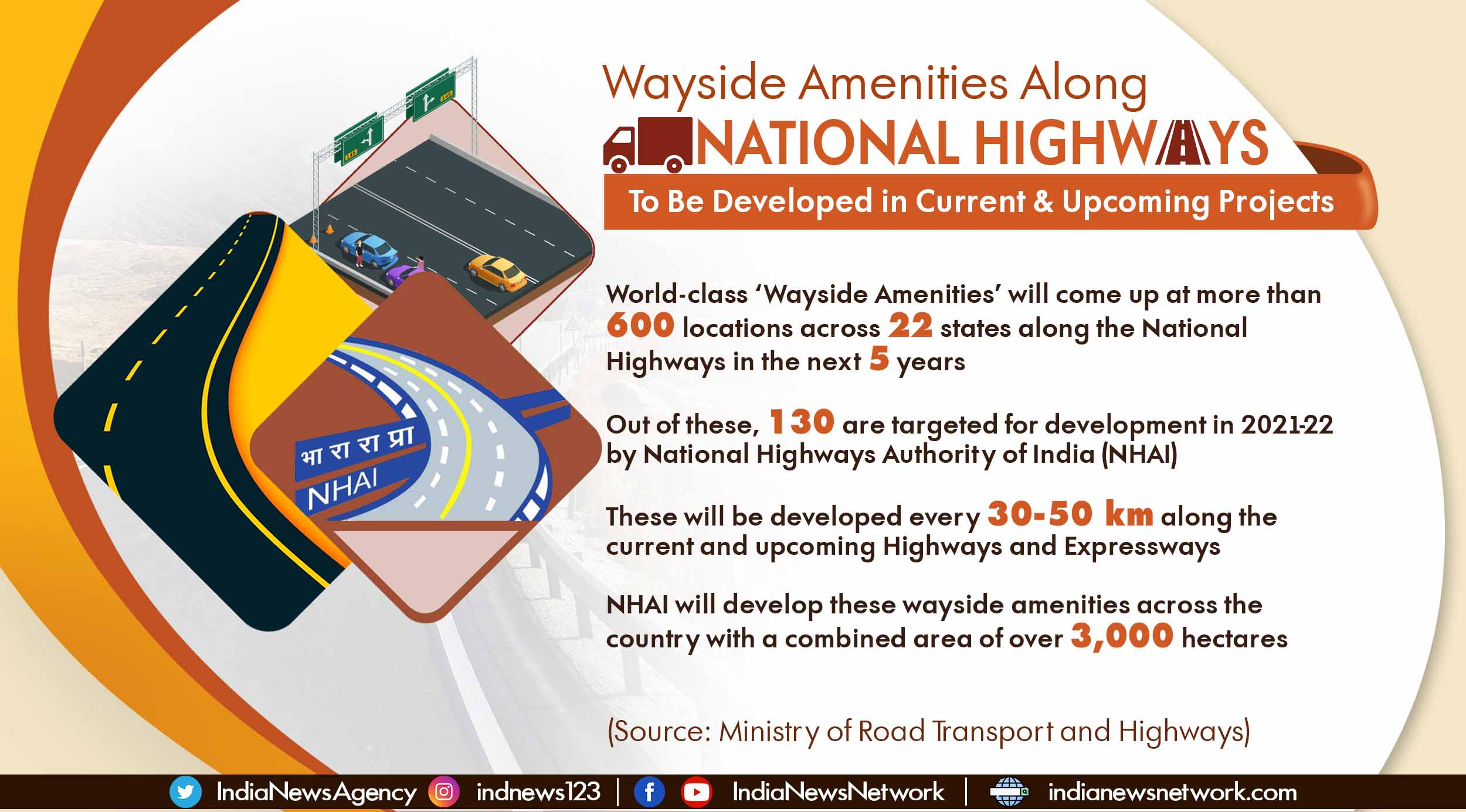 Over 600 'Wayside Amenities' to be developed along National Highways