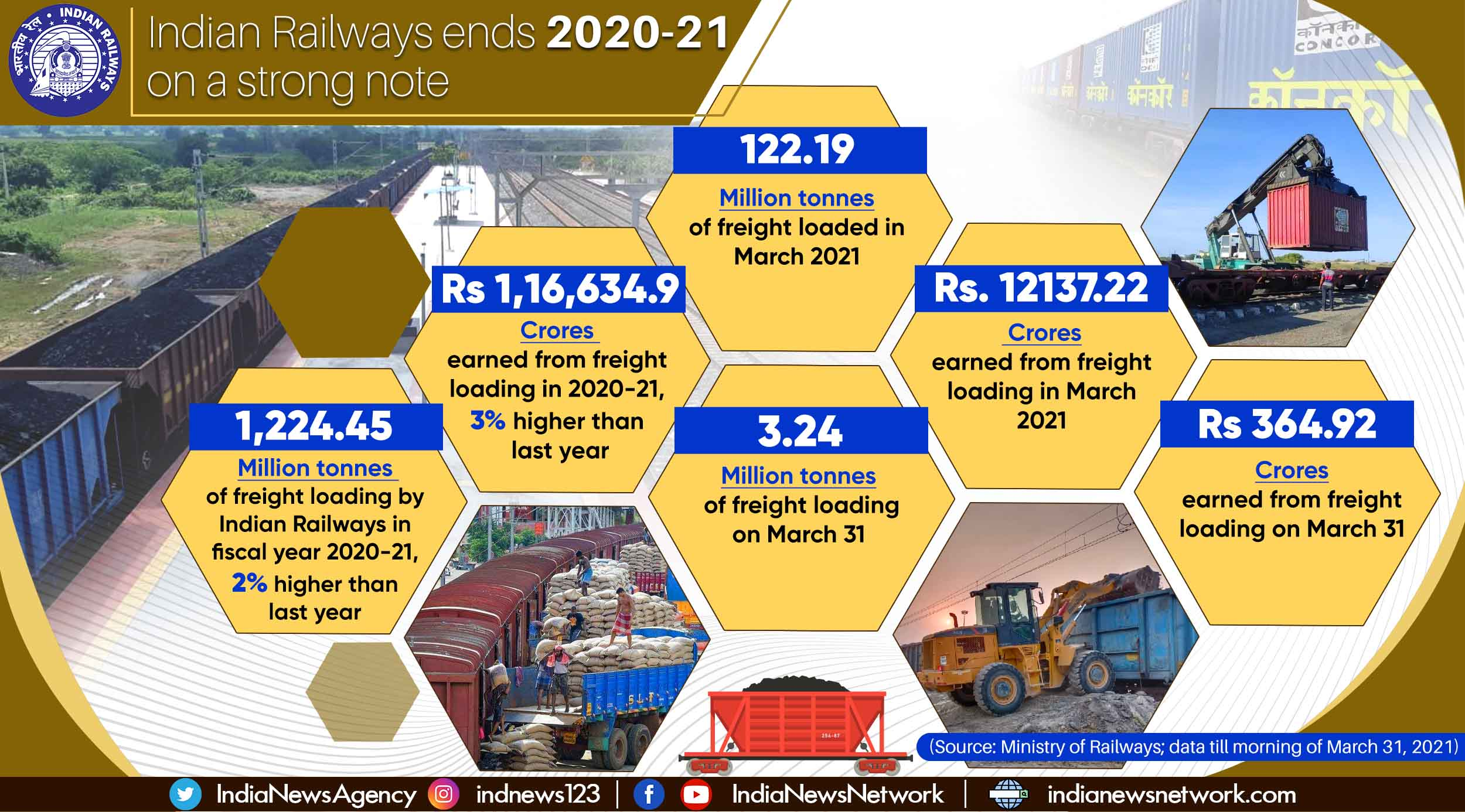Indian Railways closes year with record freight loading, earnings
