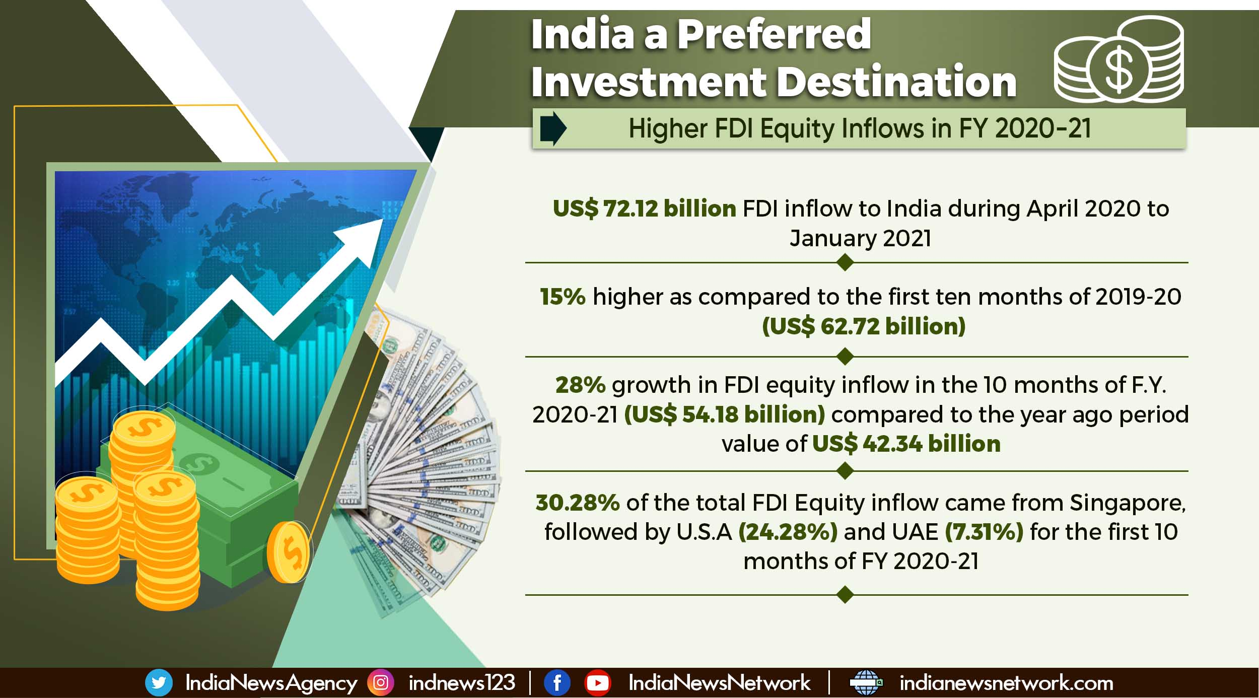 FDI inflows grow, India emerges as preferred investment destination for global investors