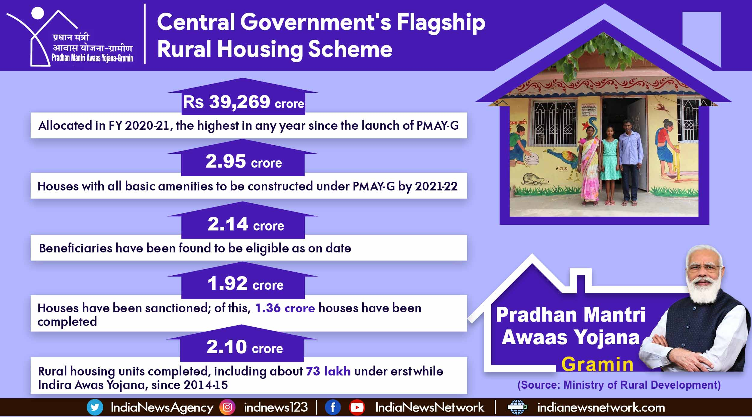 PMAY-G: Highest allocation for India's rural housing scheme in 2020-21