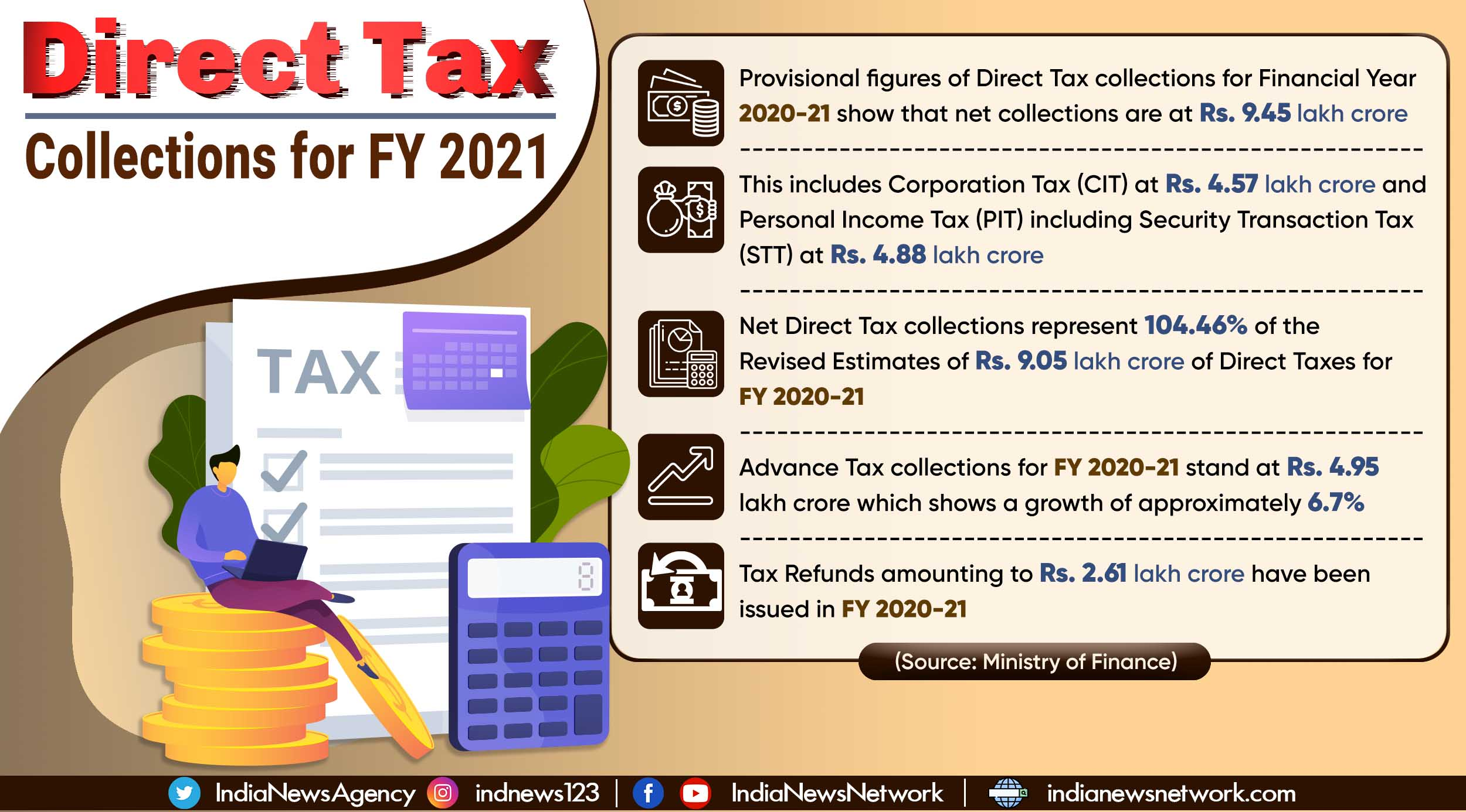 Provisional Direct Tax collections for FY 2020-21 show growth of almost 5%