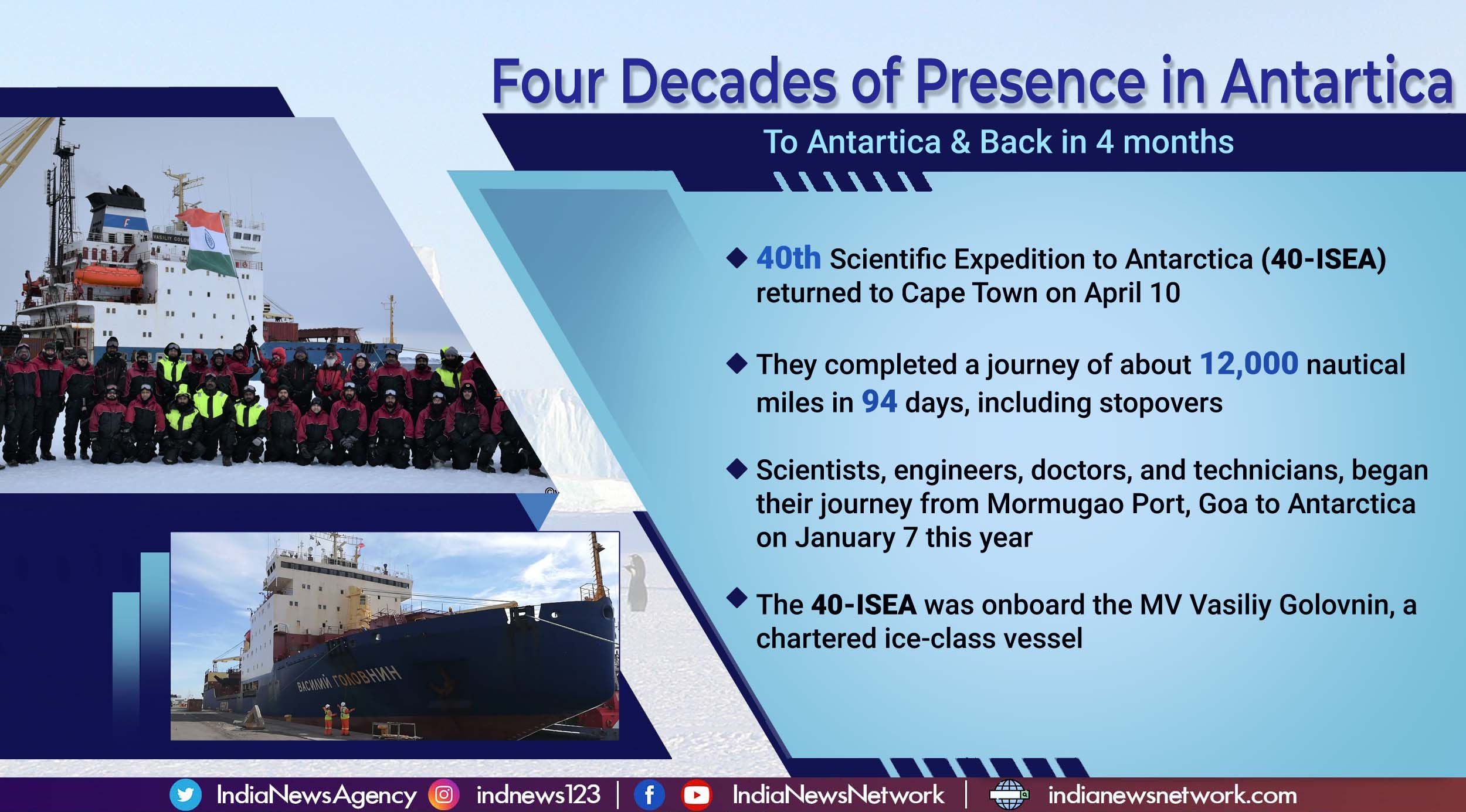 Four successful decades of India's scientific endeavour in Antarctica