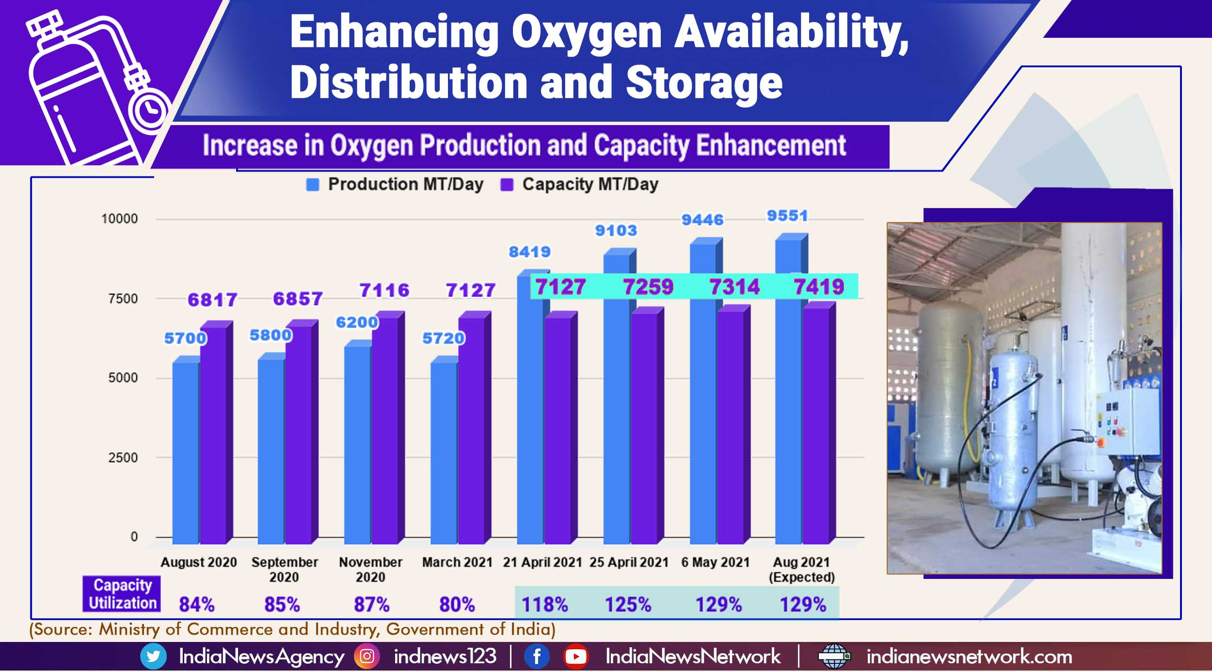 Oxygen for Covid-19 treatment: Central government steps in to increase supply, storage