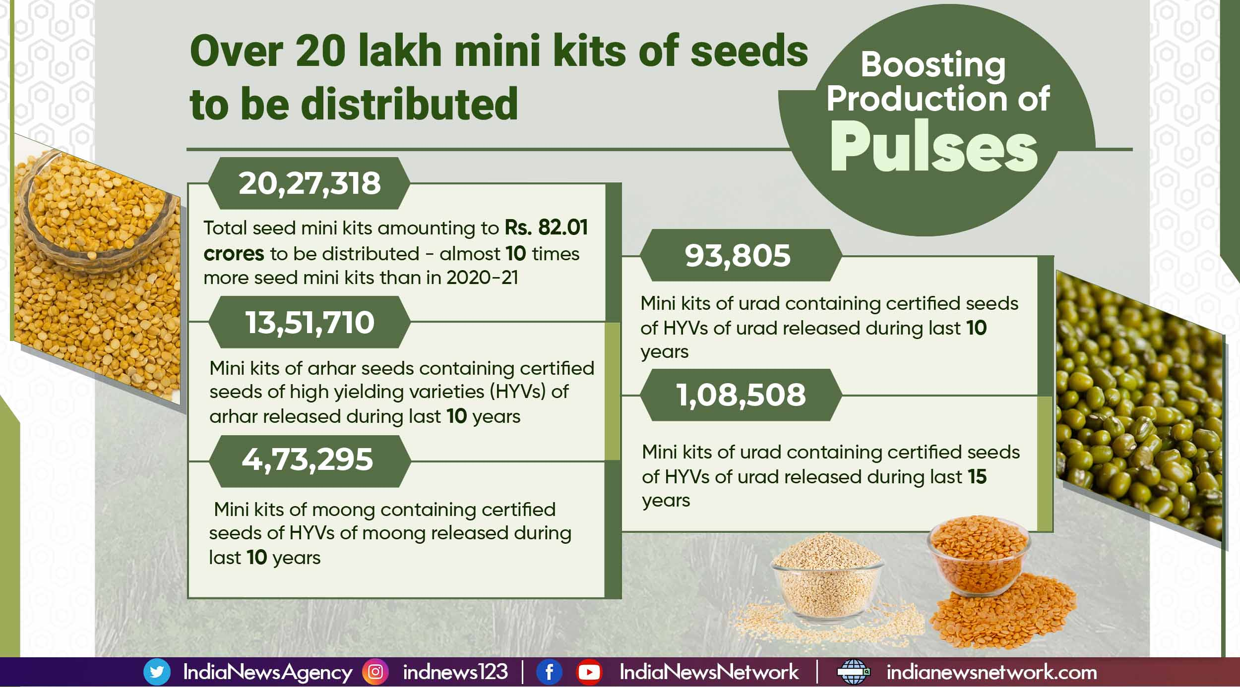 For self-sufficiency in pulses, special Kharif strategy for 2021 season