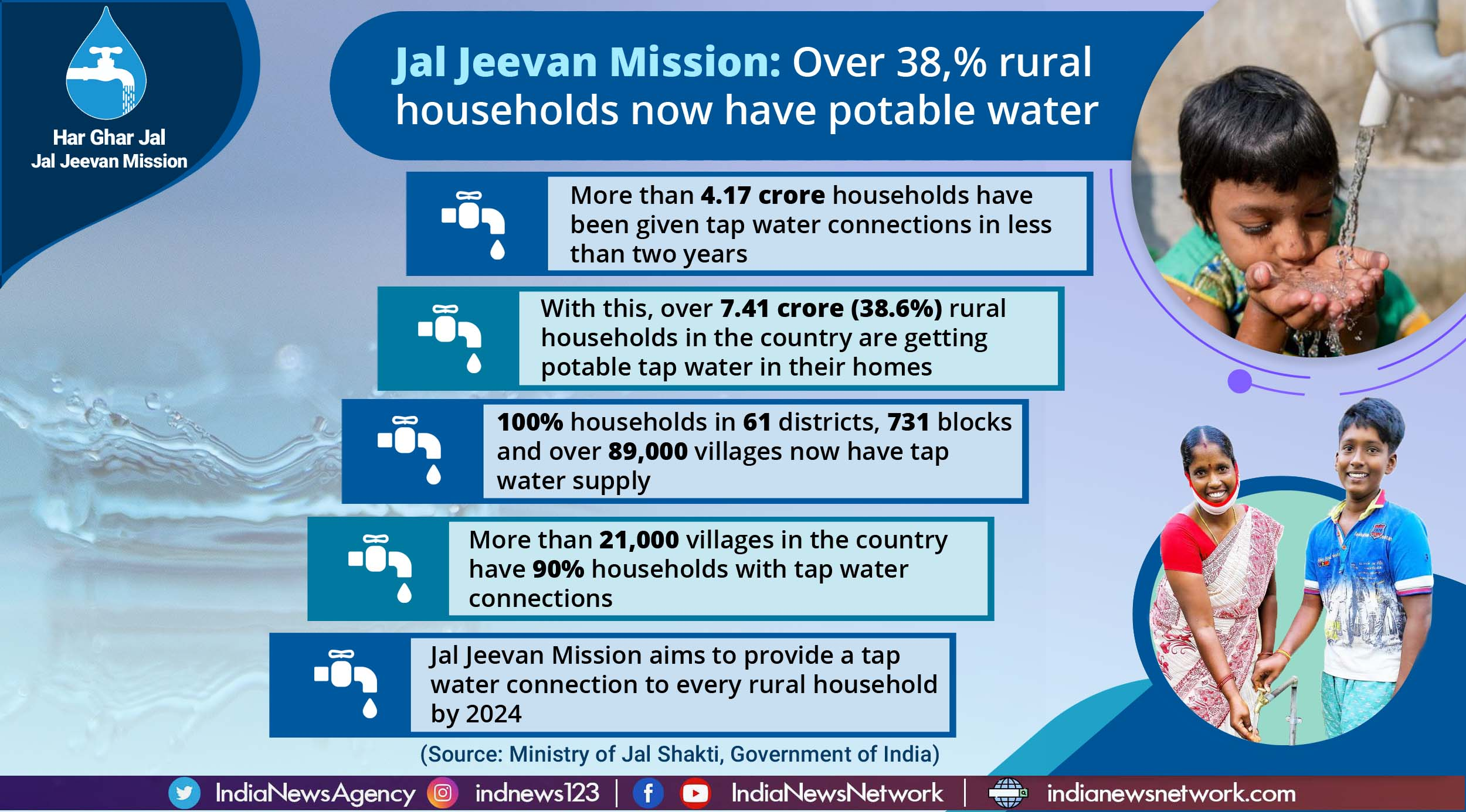 Jal Jeevan Mission: Over 38,% rural households now have potable water