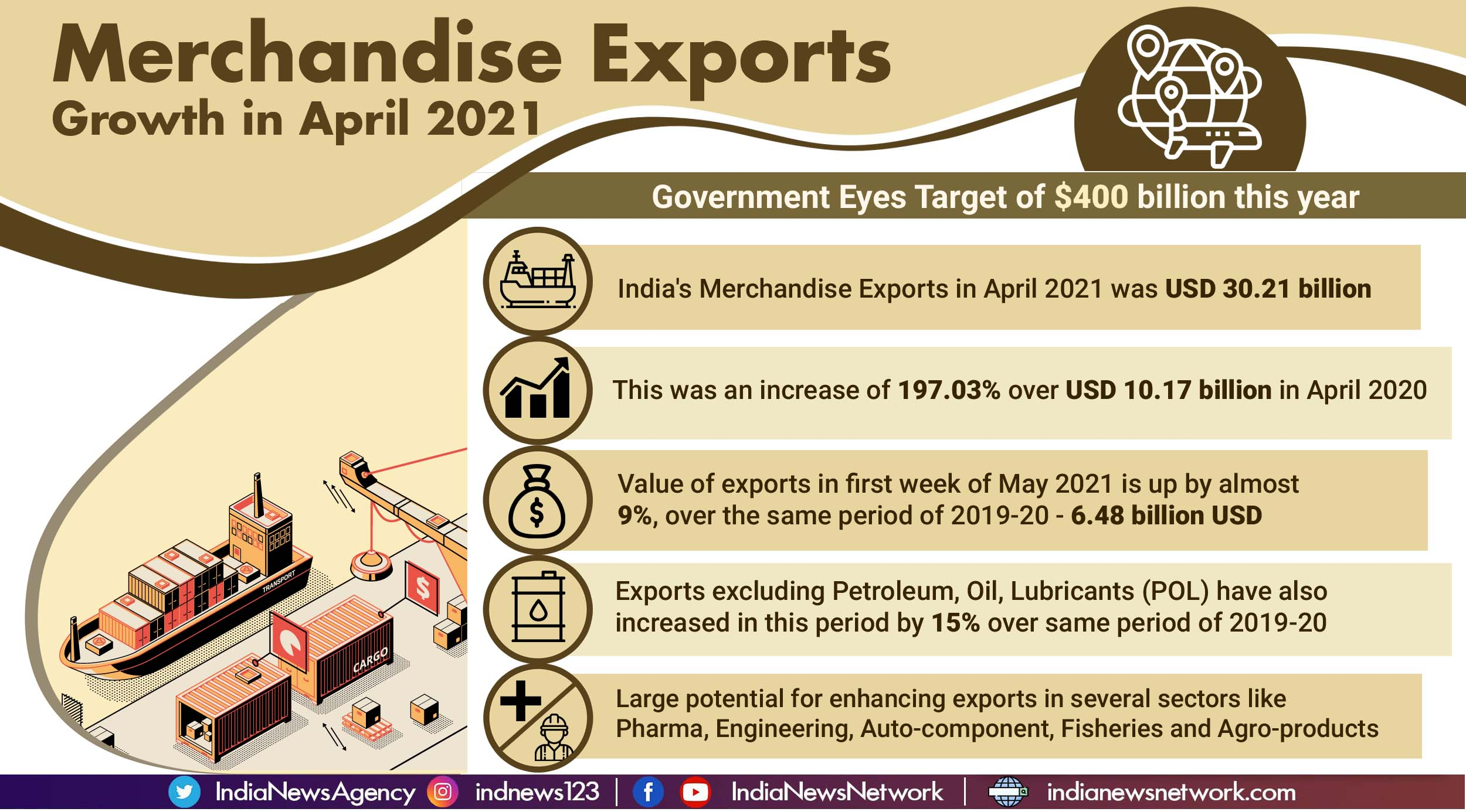 Merchandise exports grow, government eyes target of USD 400 bn this year