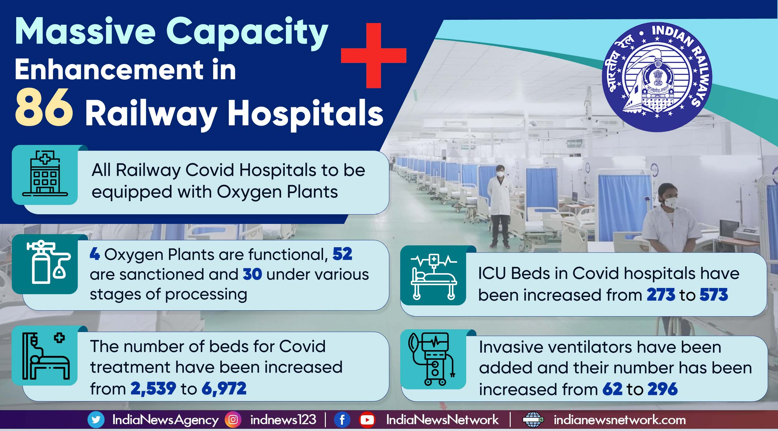 86 Indian Railways hospitals to get oxygen plants to tackle Covid-19, health emergencies