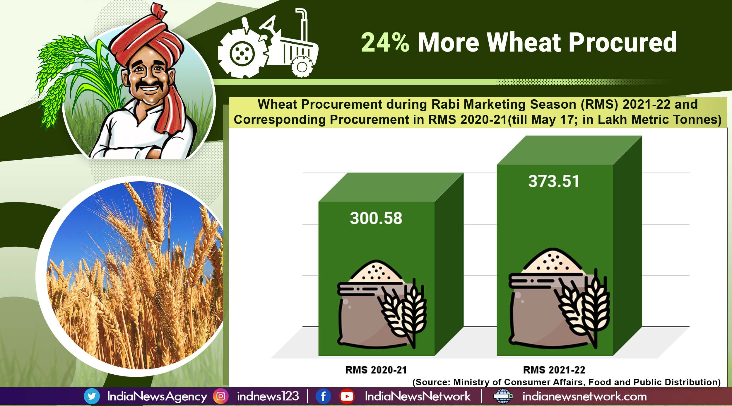 Wheat, paddy procurement at Minimum Support Price benefits lakhs of farmers