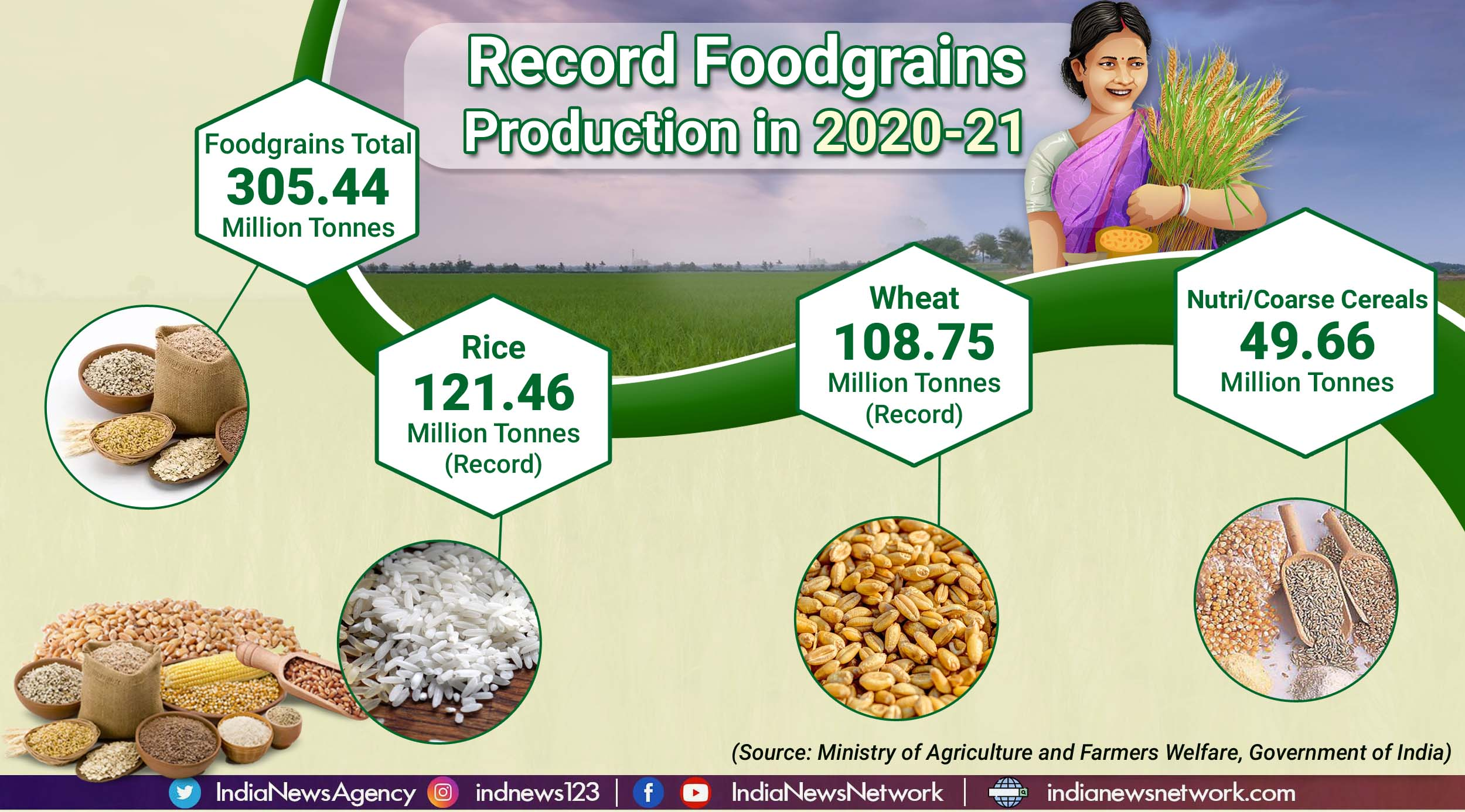 Record foodgrains production in 2020-21