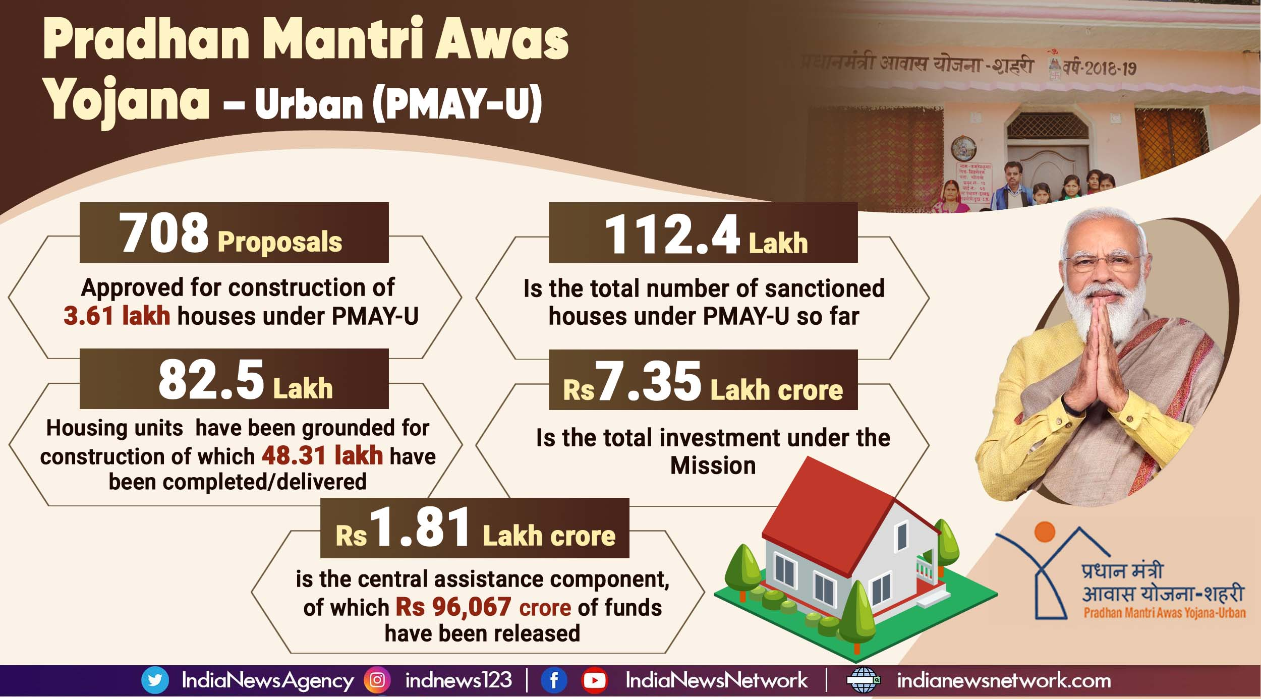 PMAY-Urban: Proposals for construction of nearly 3.61 lakh houses approved