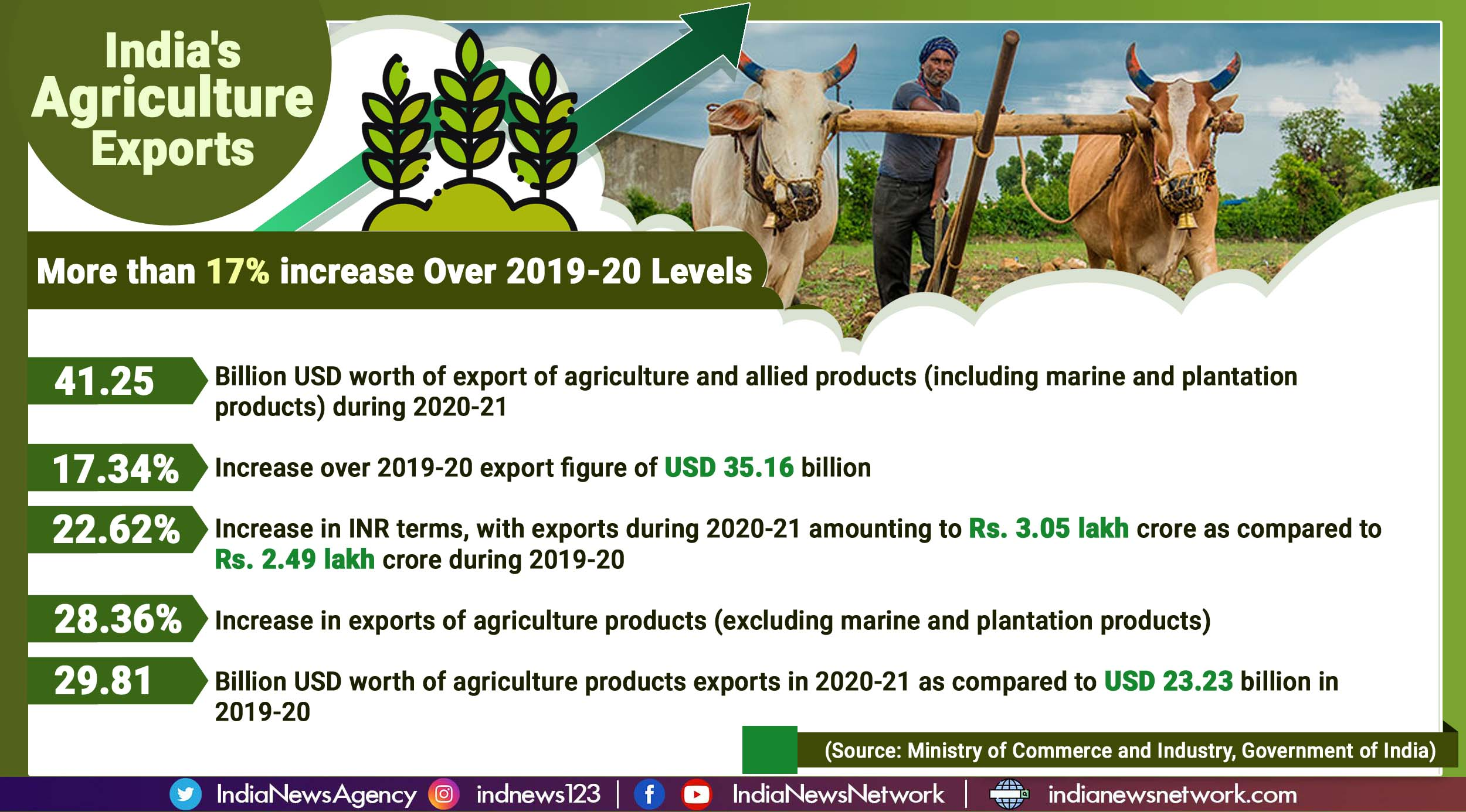 India registers robust growth in agriculture exports during 2020-21