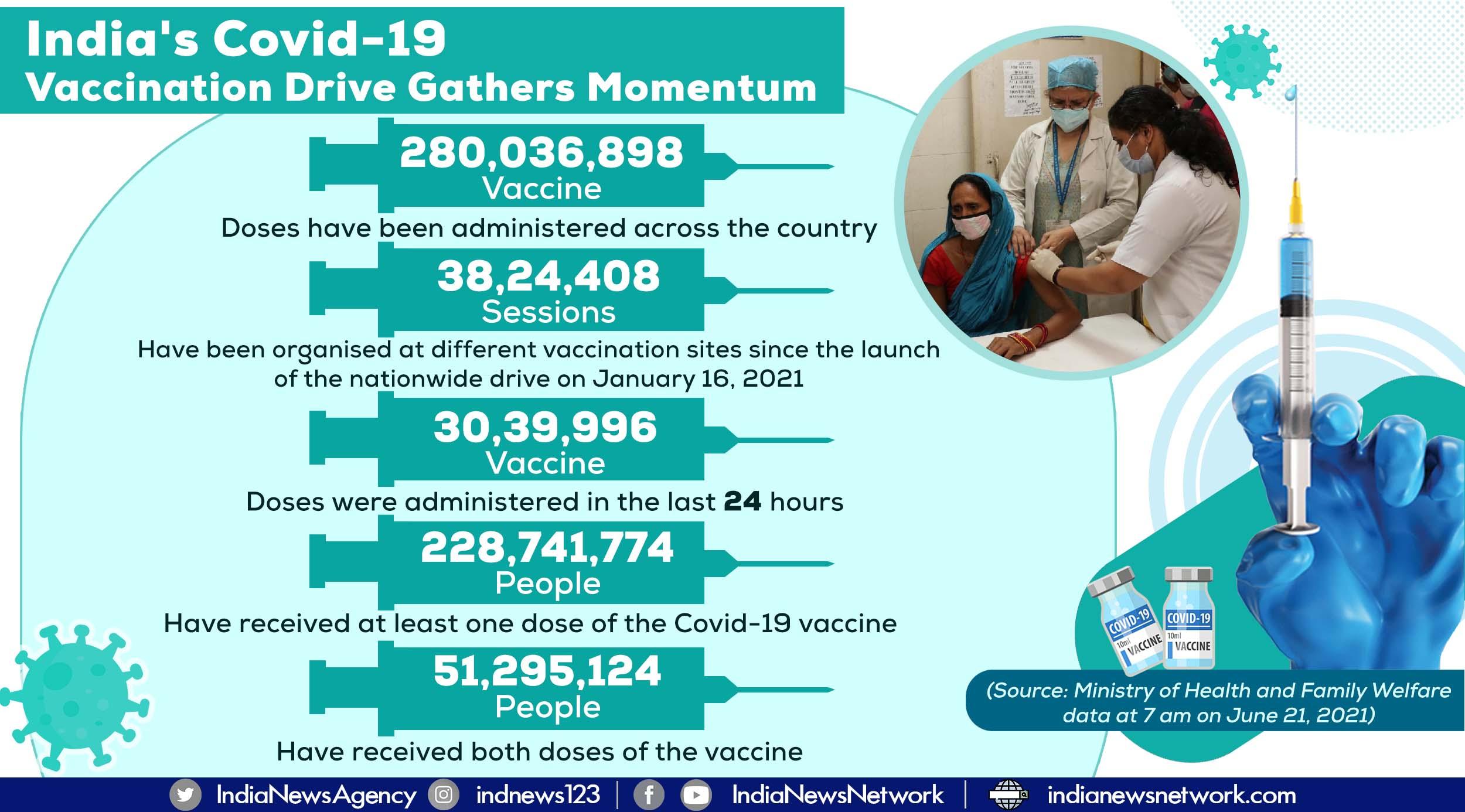 India's Covid-19 vaccination coverage crosses landmark of 280 million