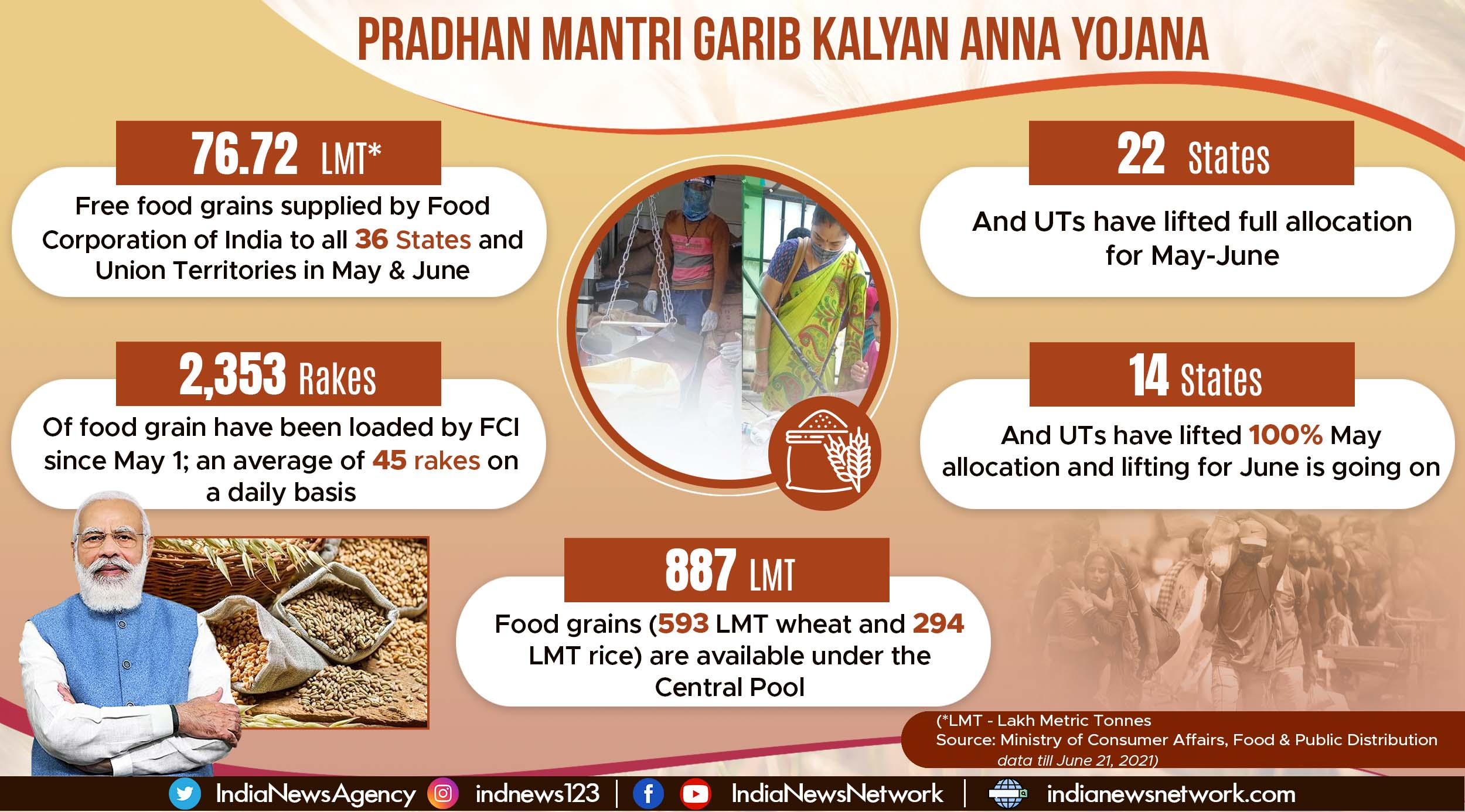 Food Corporation of India continues supply of free food grains to all 36 States & UTs