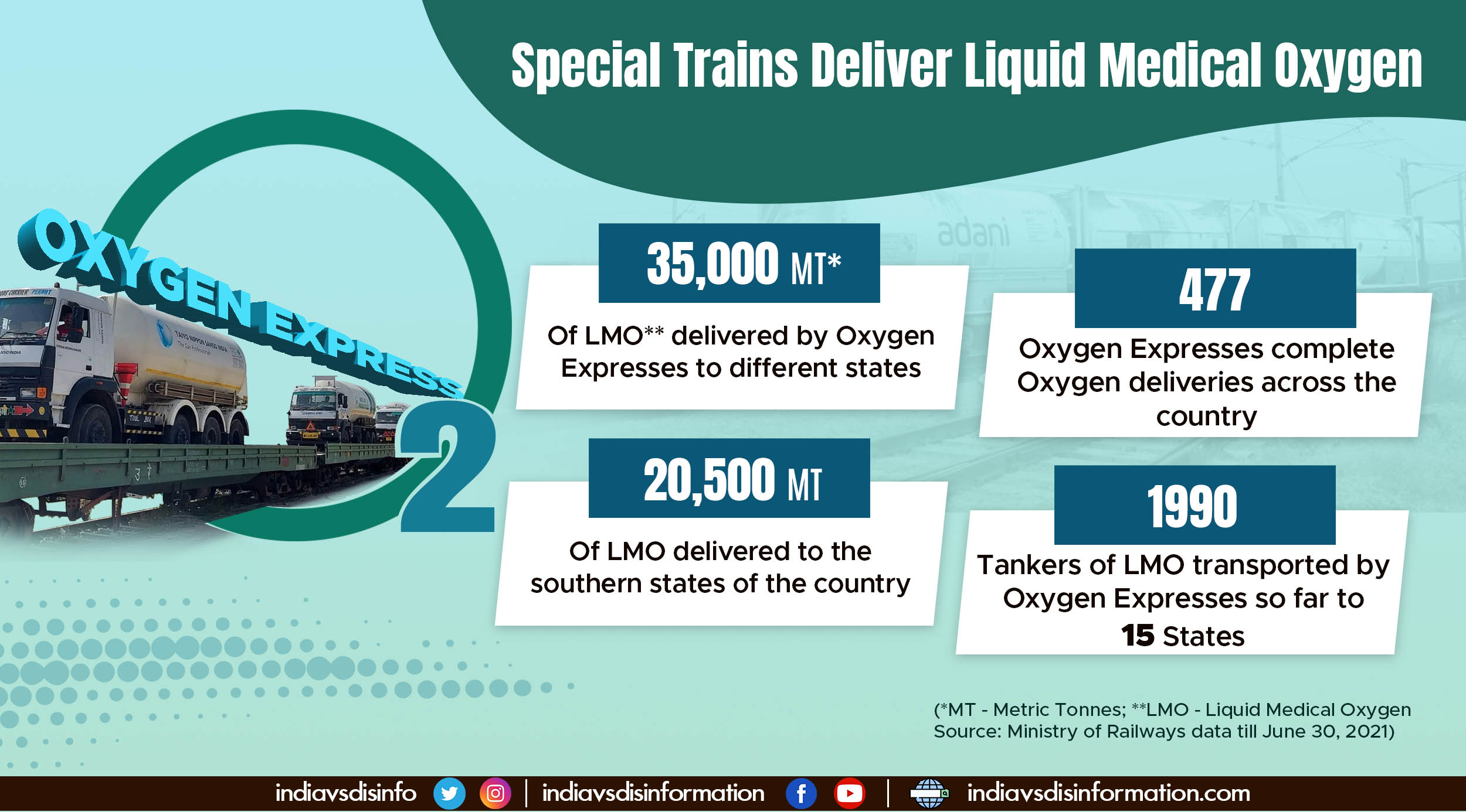 Oxygen Expresses cross the milestone of 35,000 metric tonne deliveries