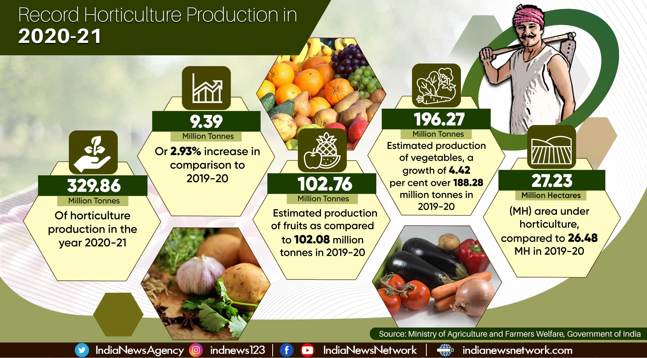 India looks at highest-ever horticulture production at 329.86 million tonnes