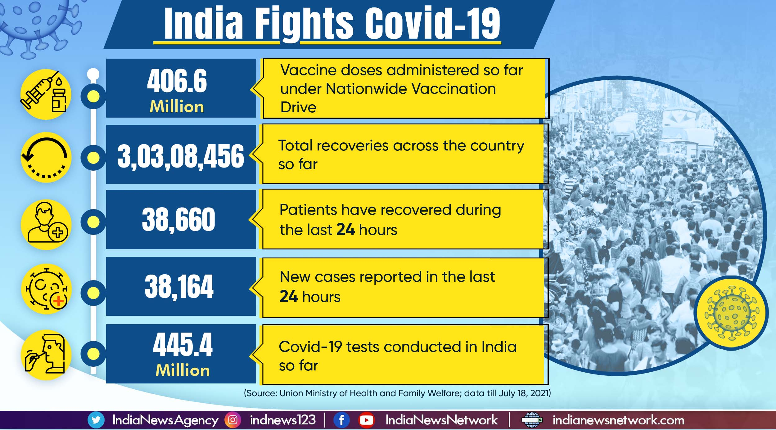 Over 406 million Covid-19 vaccine doses administered across India