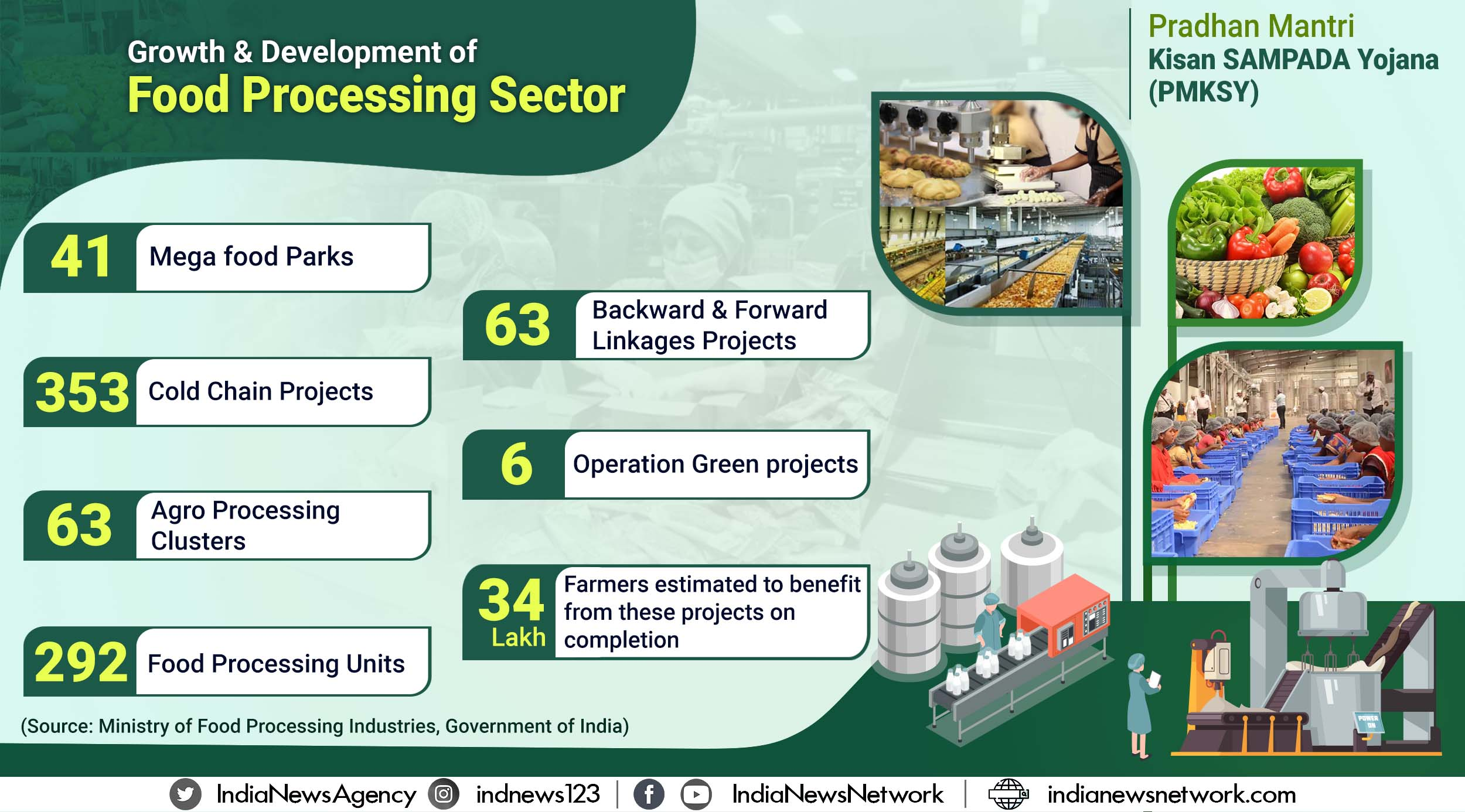 34 lakh farmers to benefit from food processing projects under central scheme