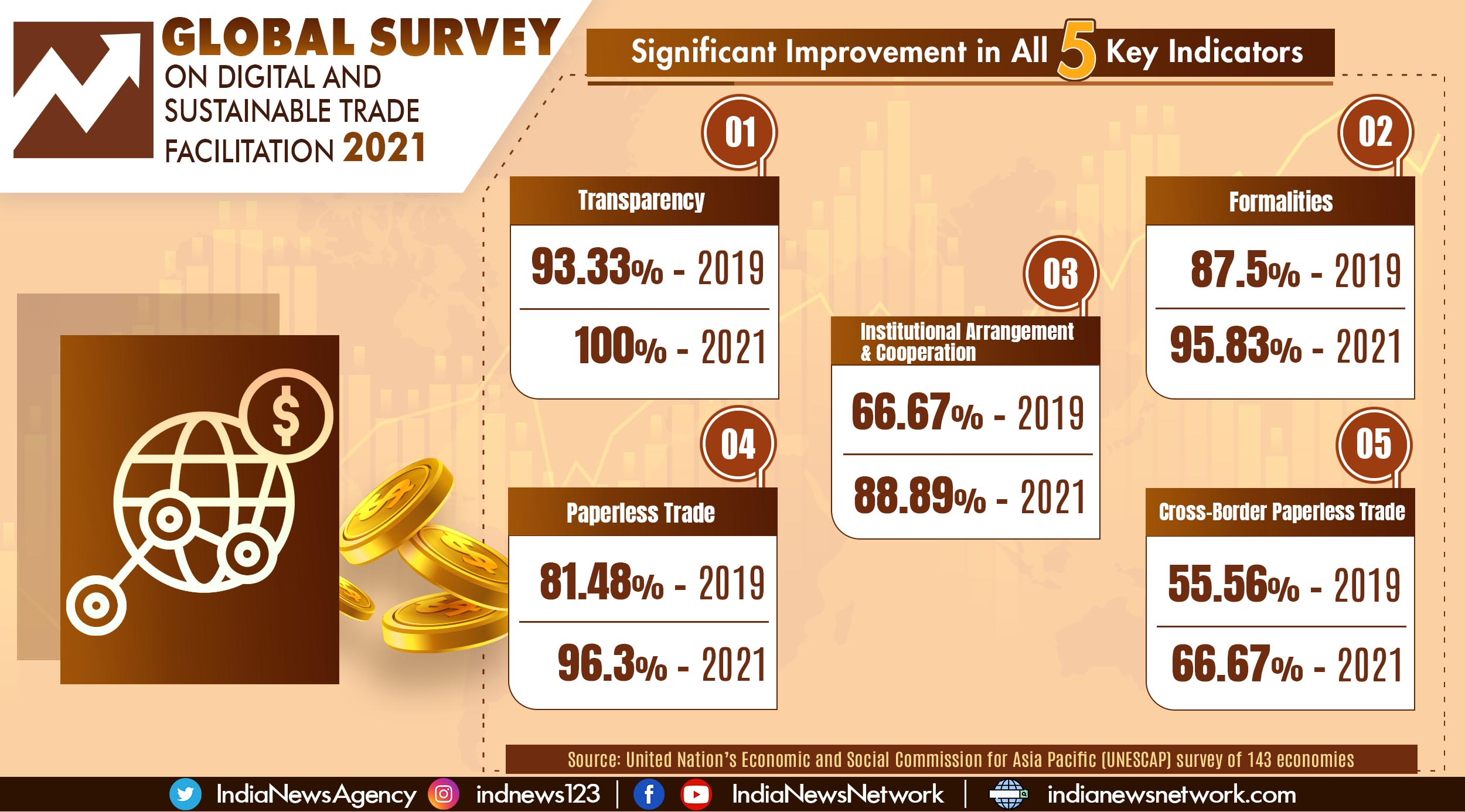India's remarkable jump in UN survey on Digital and Sustainable Trade Facilitation 2021