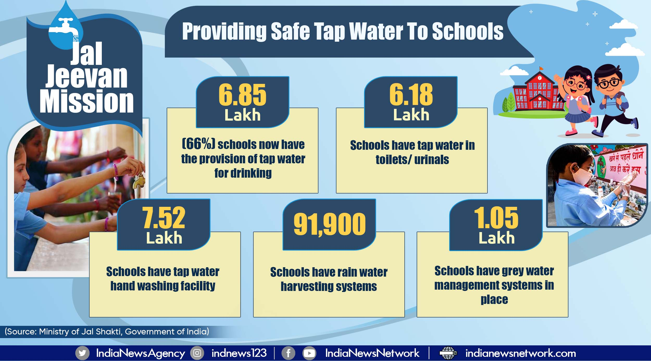 Tap water supply now reaches 66% schools across India