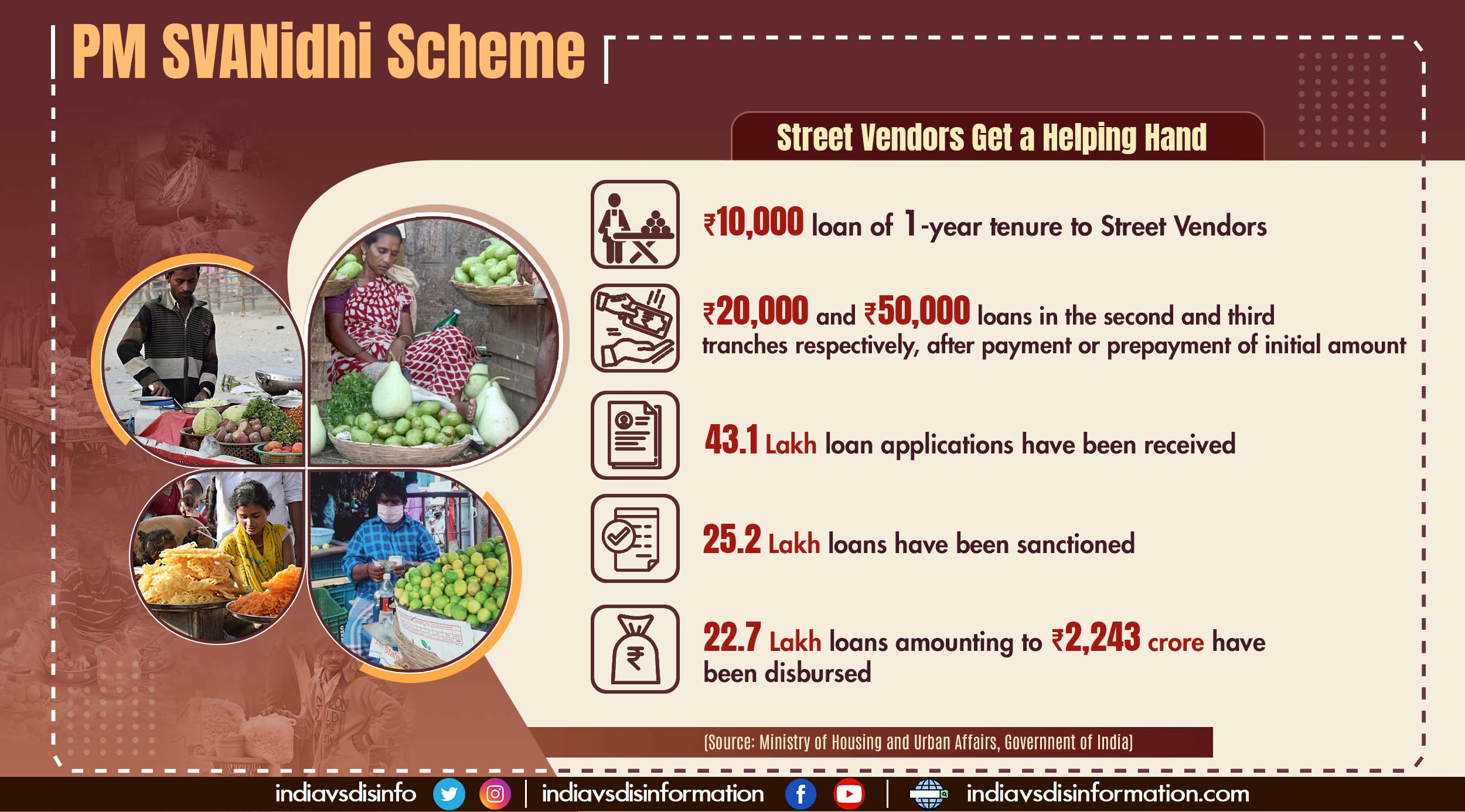 PM SVANidhi Scheme: Helping street vendors get back on their feet