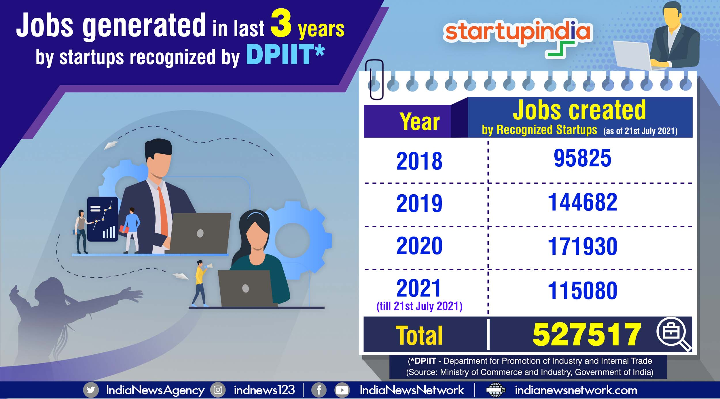 Startups have created over 5 lakh jobs in India