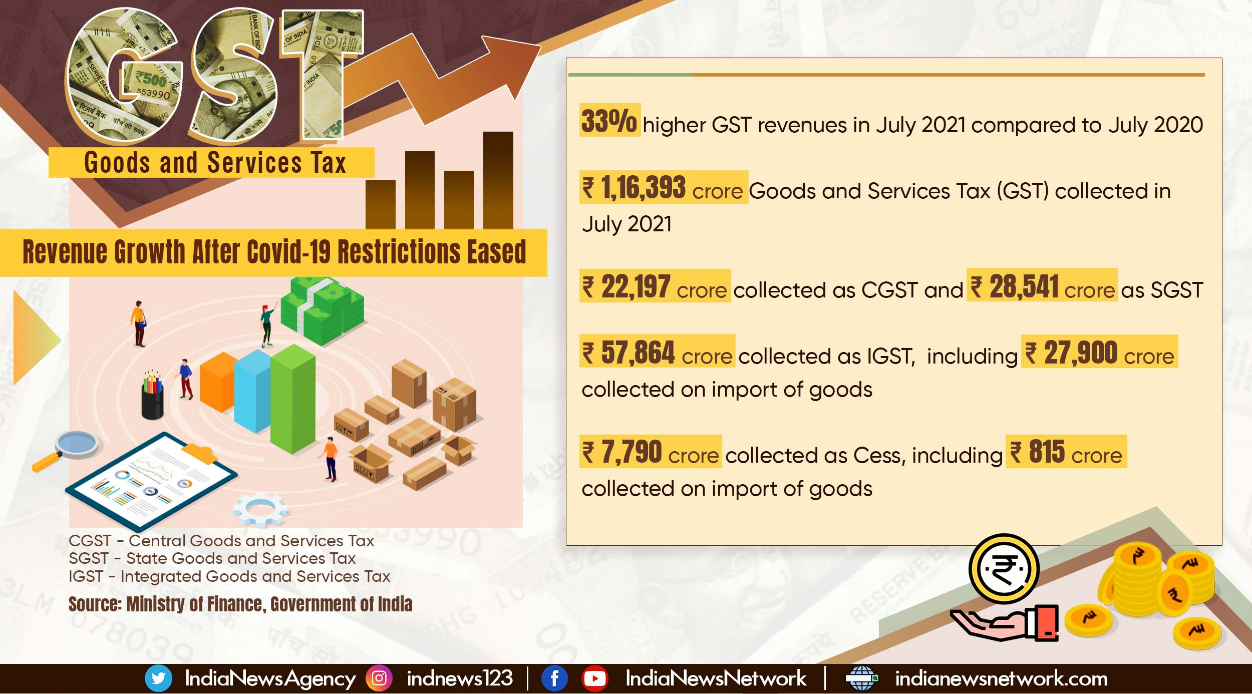 GST revenues for July 2021 33% higher than in July 2020