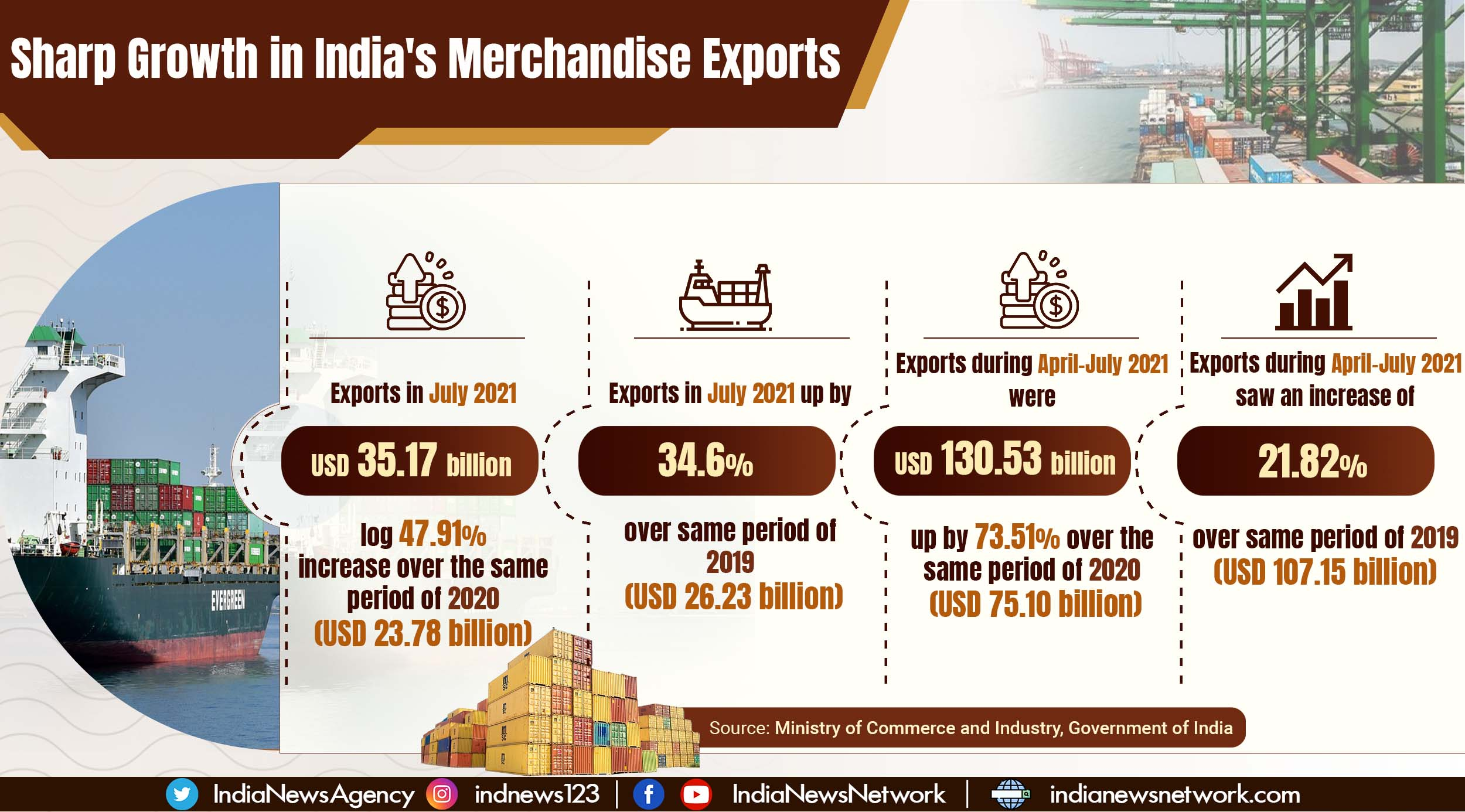 At USD 35.17 billion, India's July 2021 merchandise exports highest-ever in a month