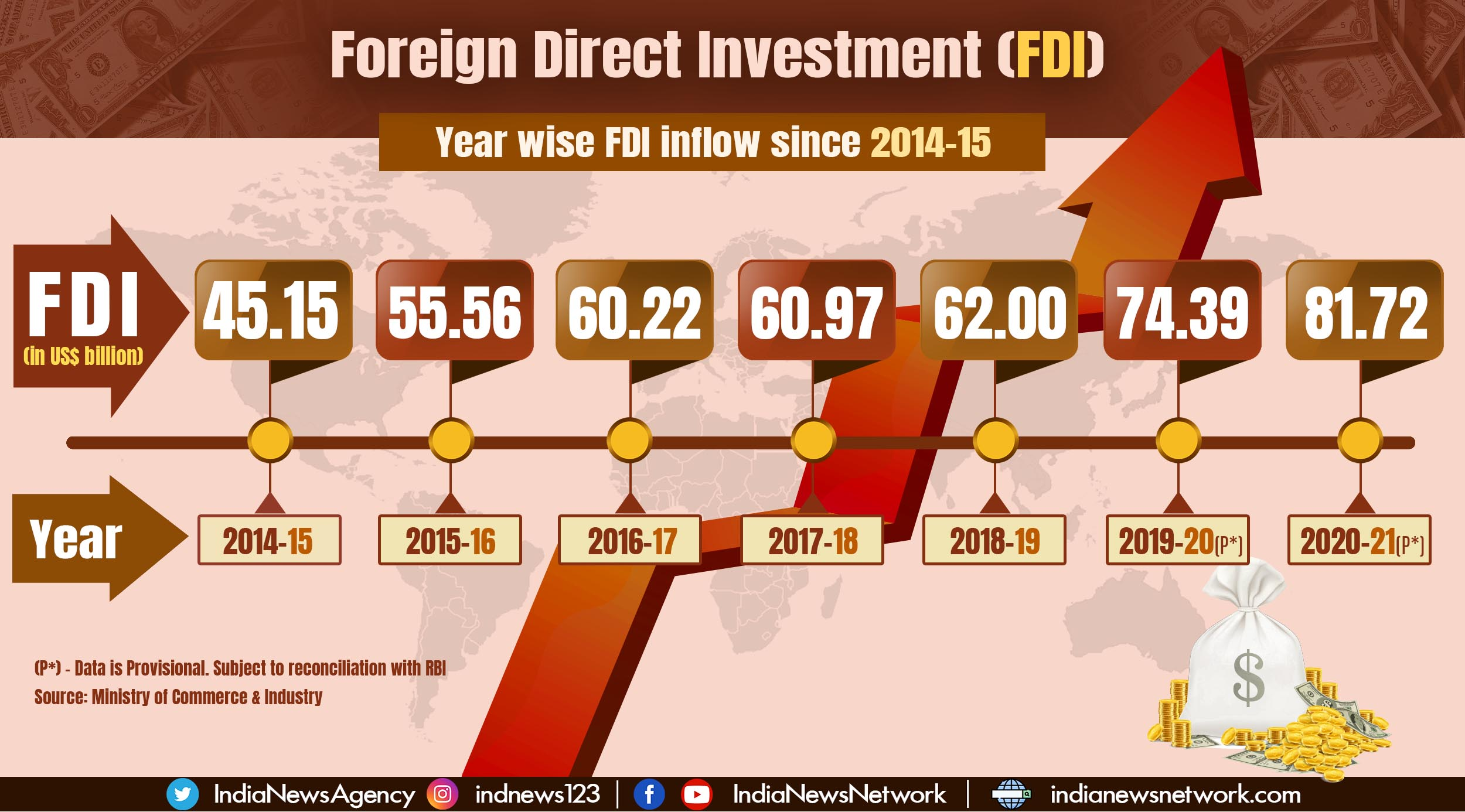 India has received FDI inflow worth US$ 440.01 billion in last 7 years
