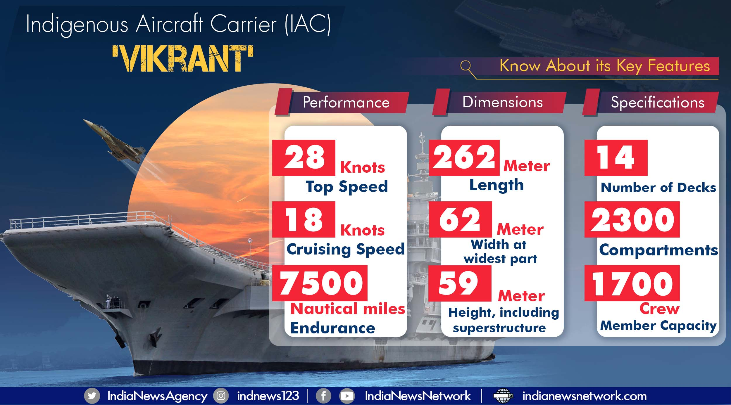 A look at Vikrant, India's Indigenous Aircraft Carrier