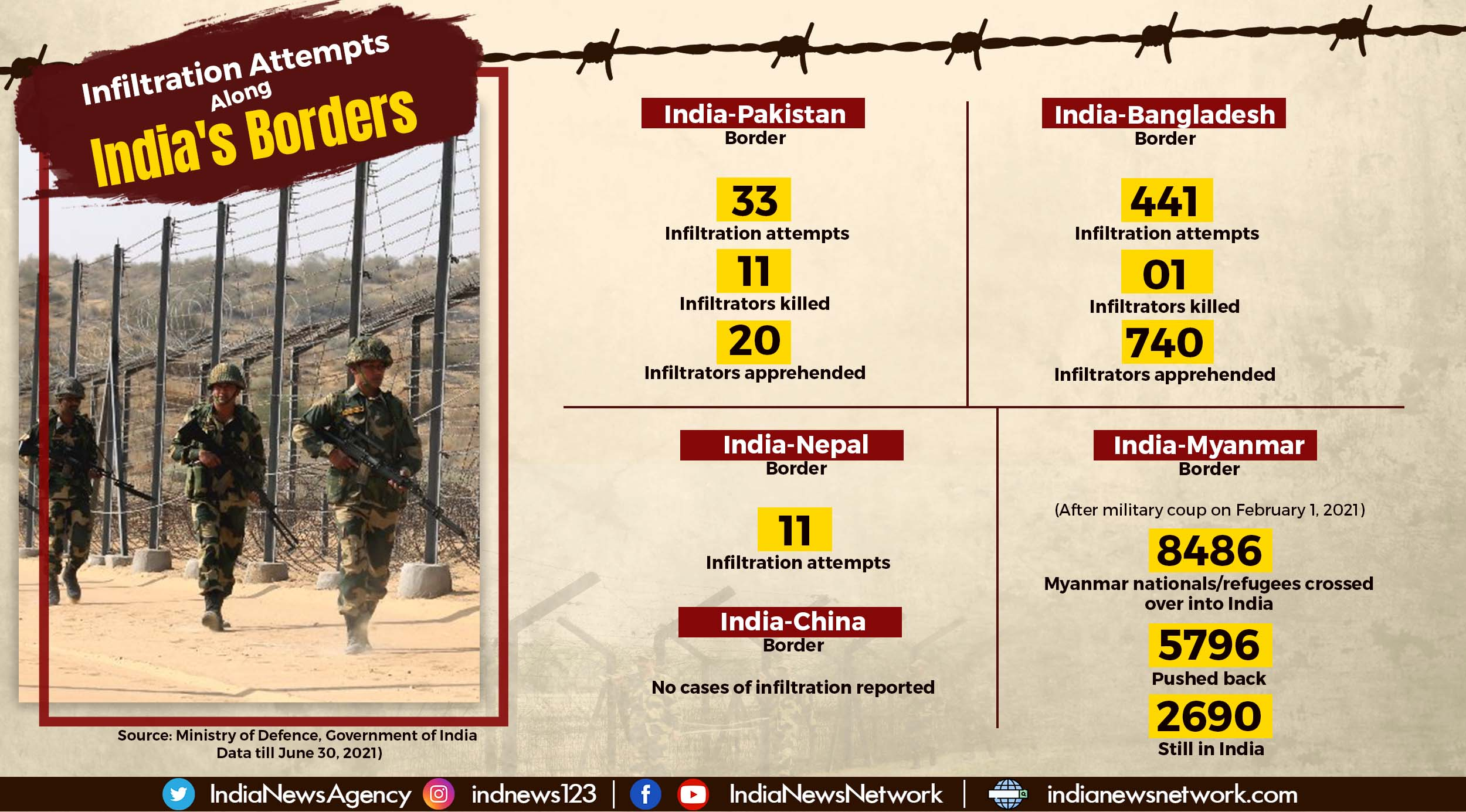 A look at infiltration attempts along India's borders during 2021