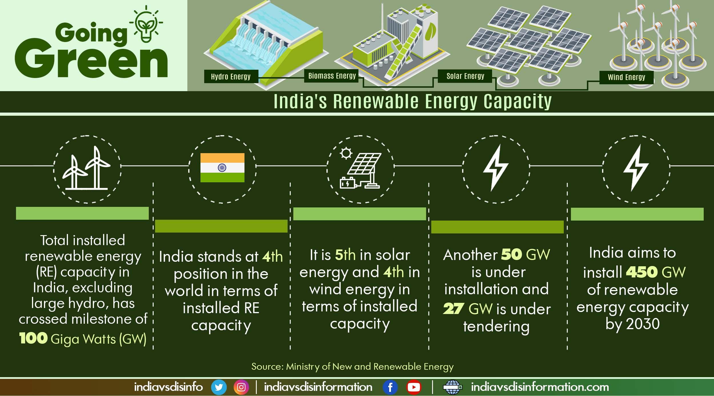 Green energy: India's installed Renewable Energy capacity crosses milestone of 100 GW