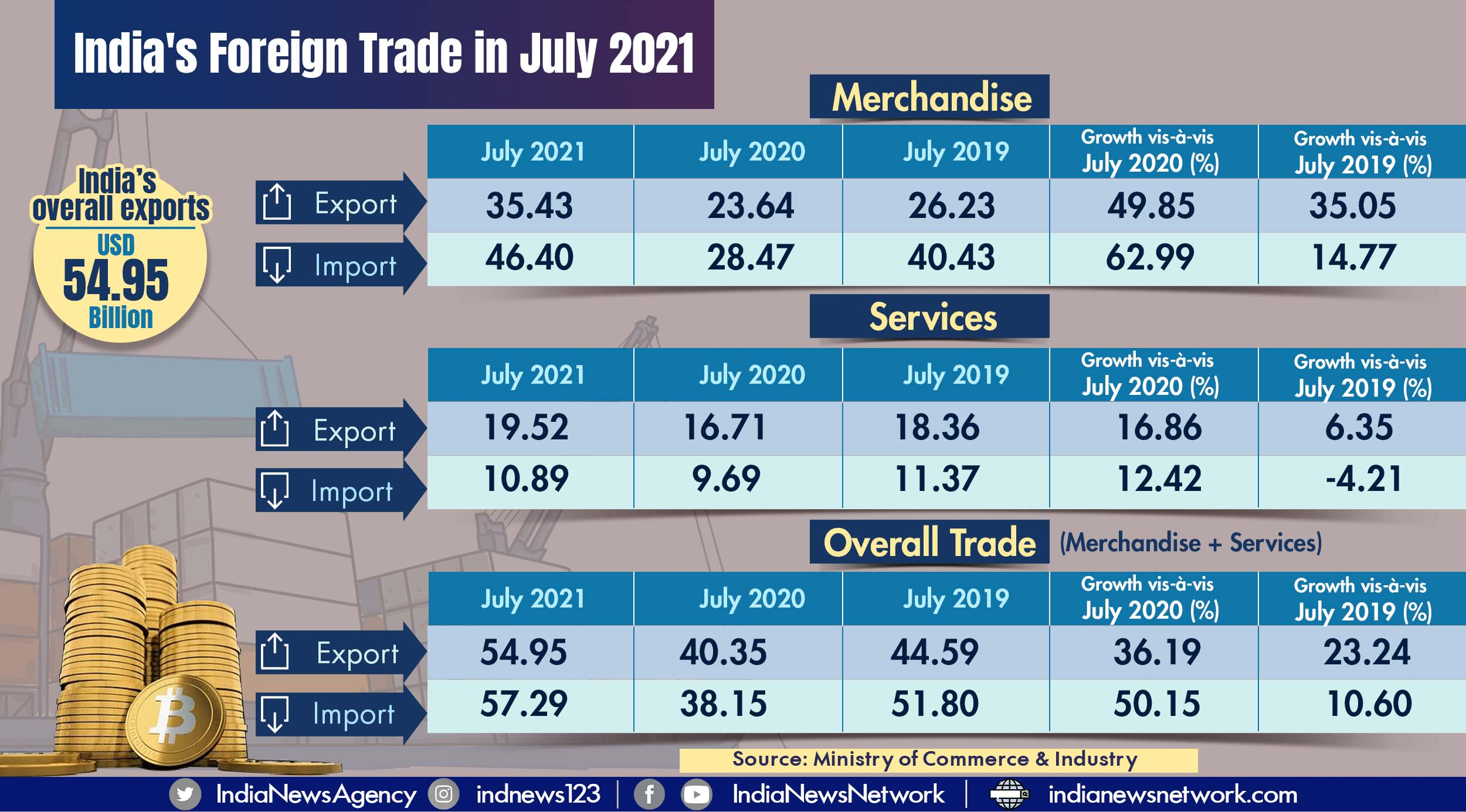 India's overall exports in July estimated to be USD 54.95 billion