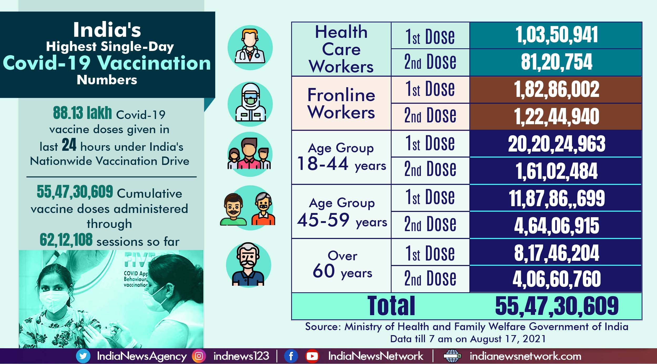 India's Covid-19 vaccination campaign sees record single-day numbers