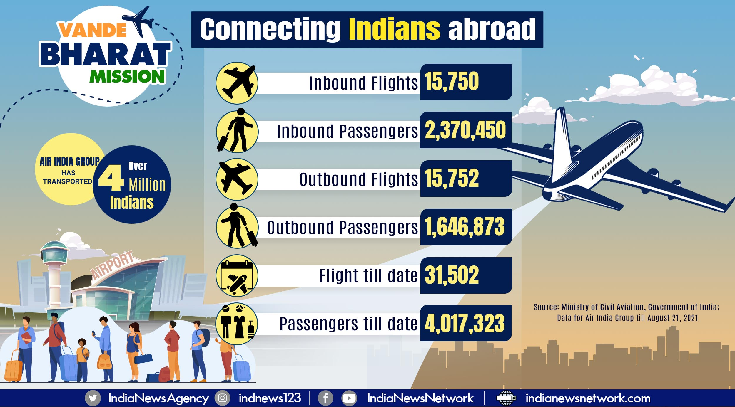 Vande Bharat Mission: Air India Group has transported over 4 million Indians